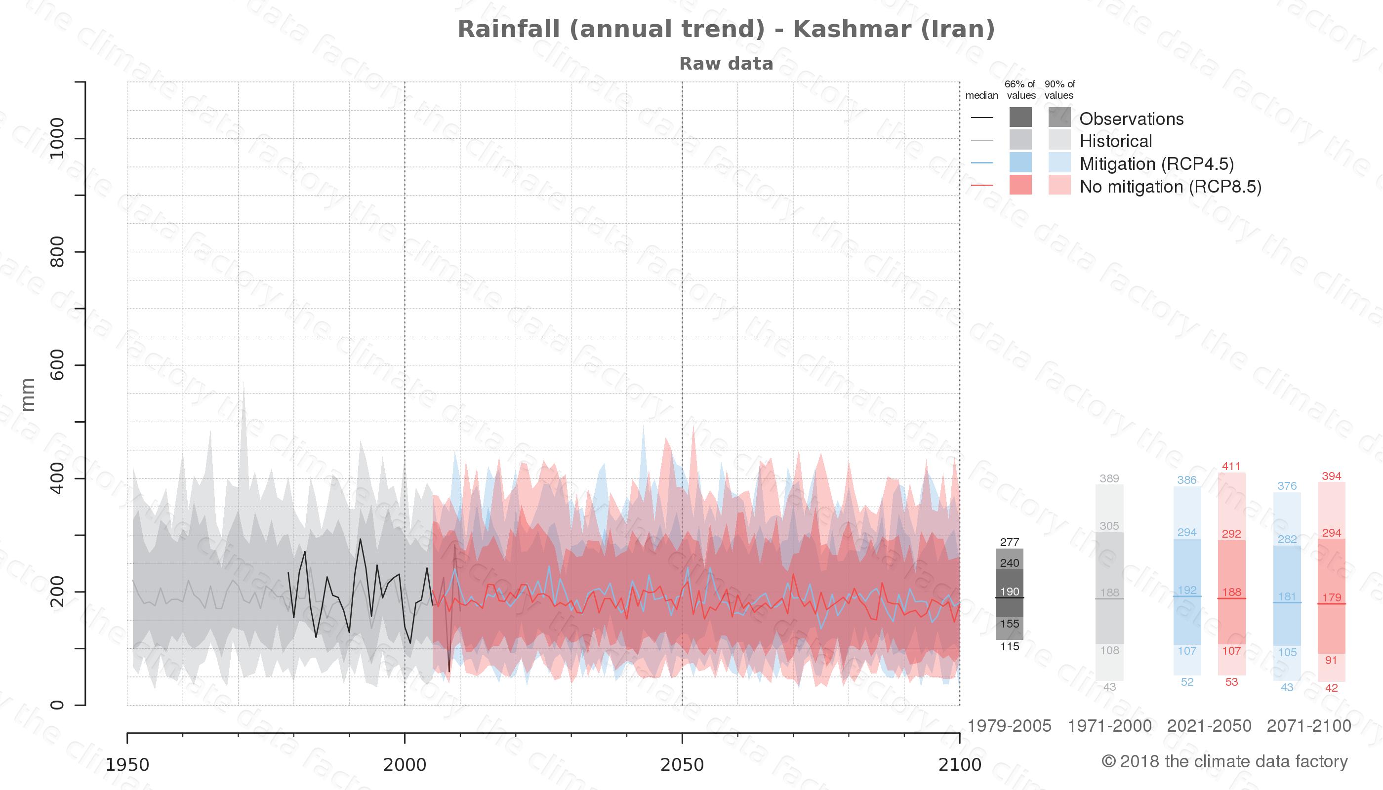 climate change data policy adaptation climate graph city data rainfall kashmar iran