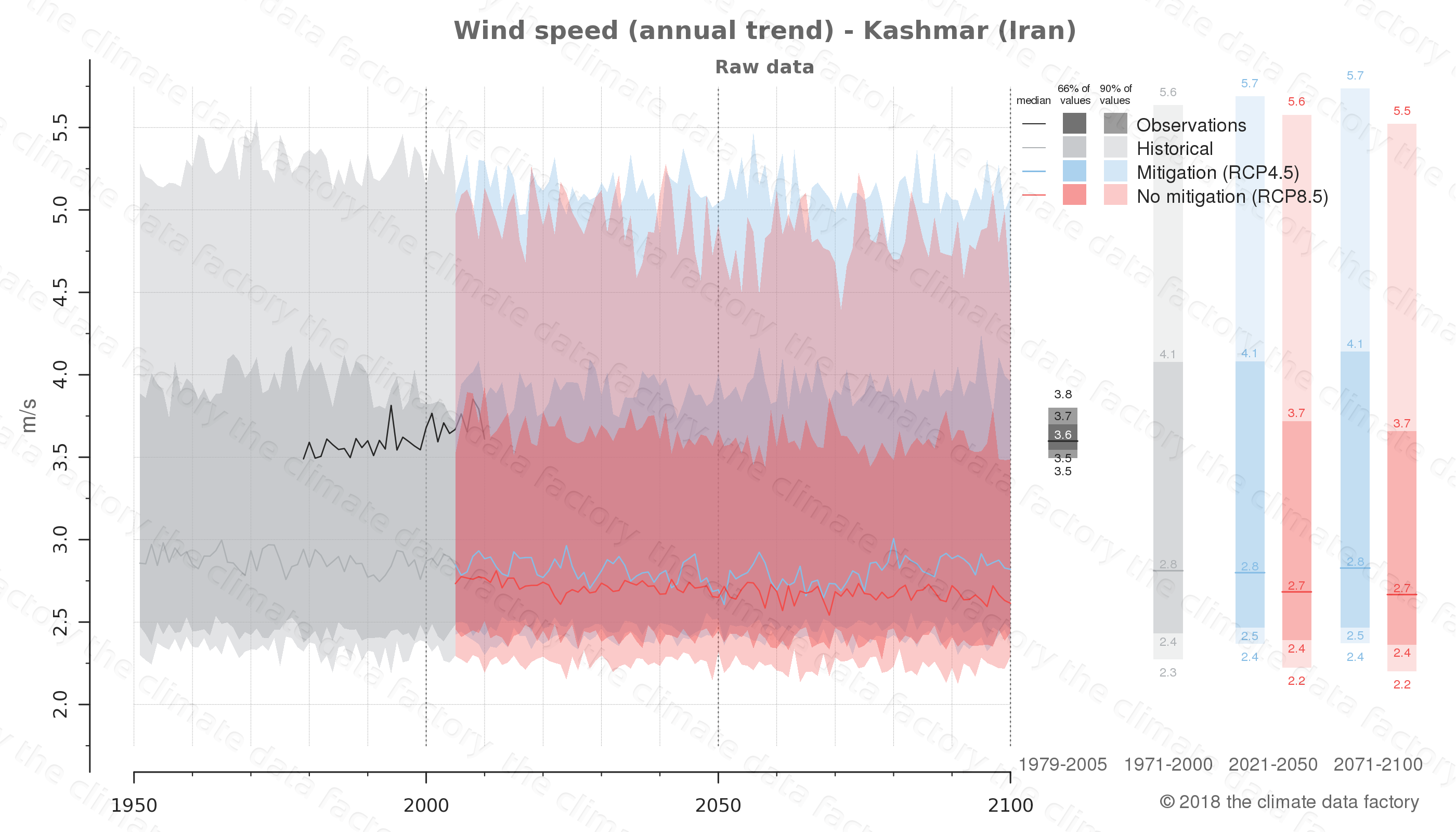 climate change data policy adaptation climate graph city data wind-speed kashmar iran