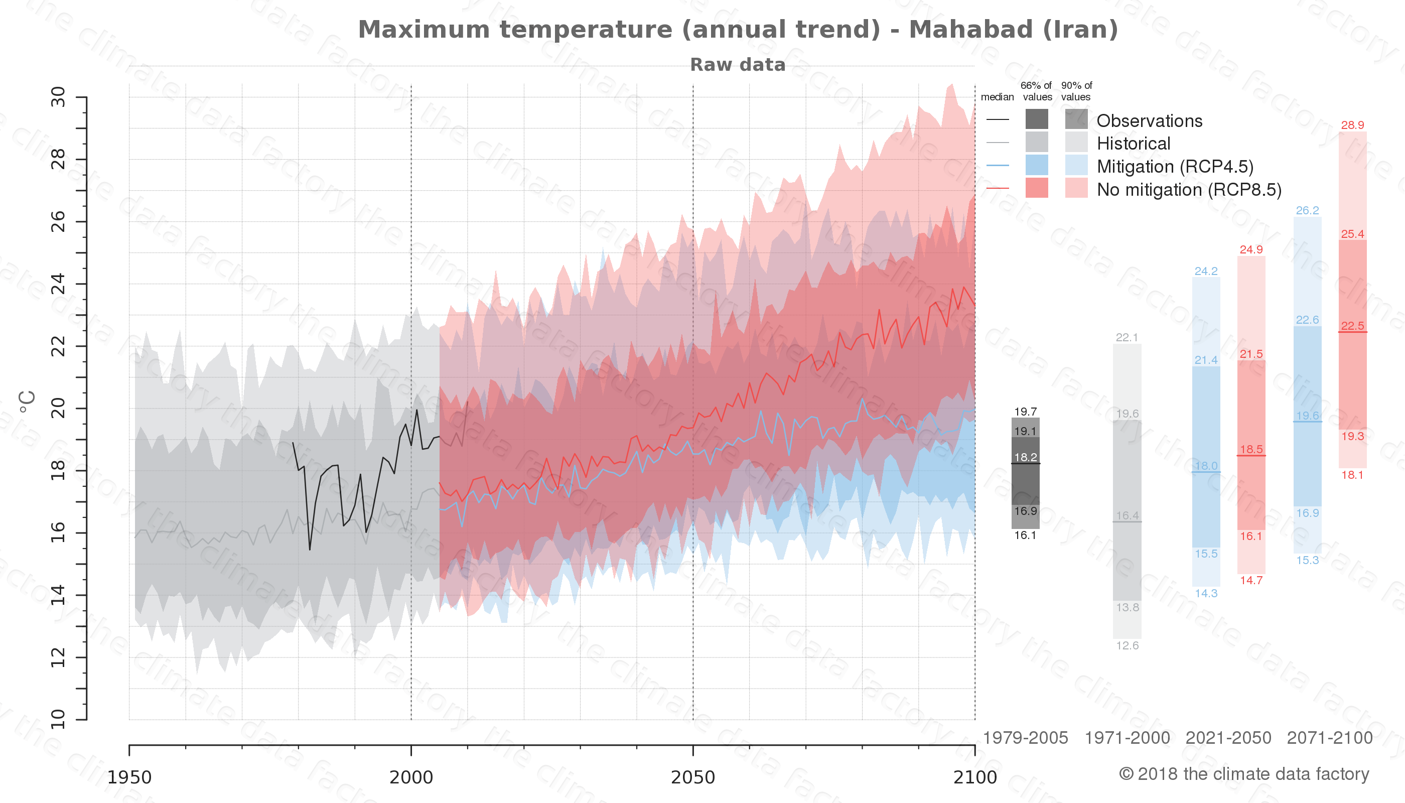 climate change data policy adaptation climate graph city data maximum-temperature mahabad iran