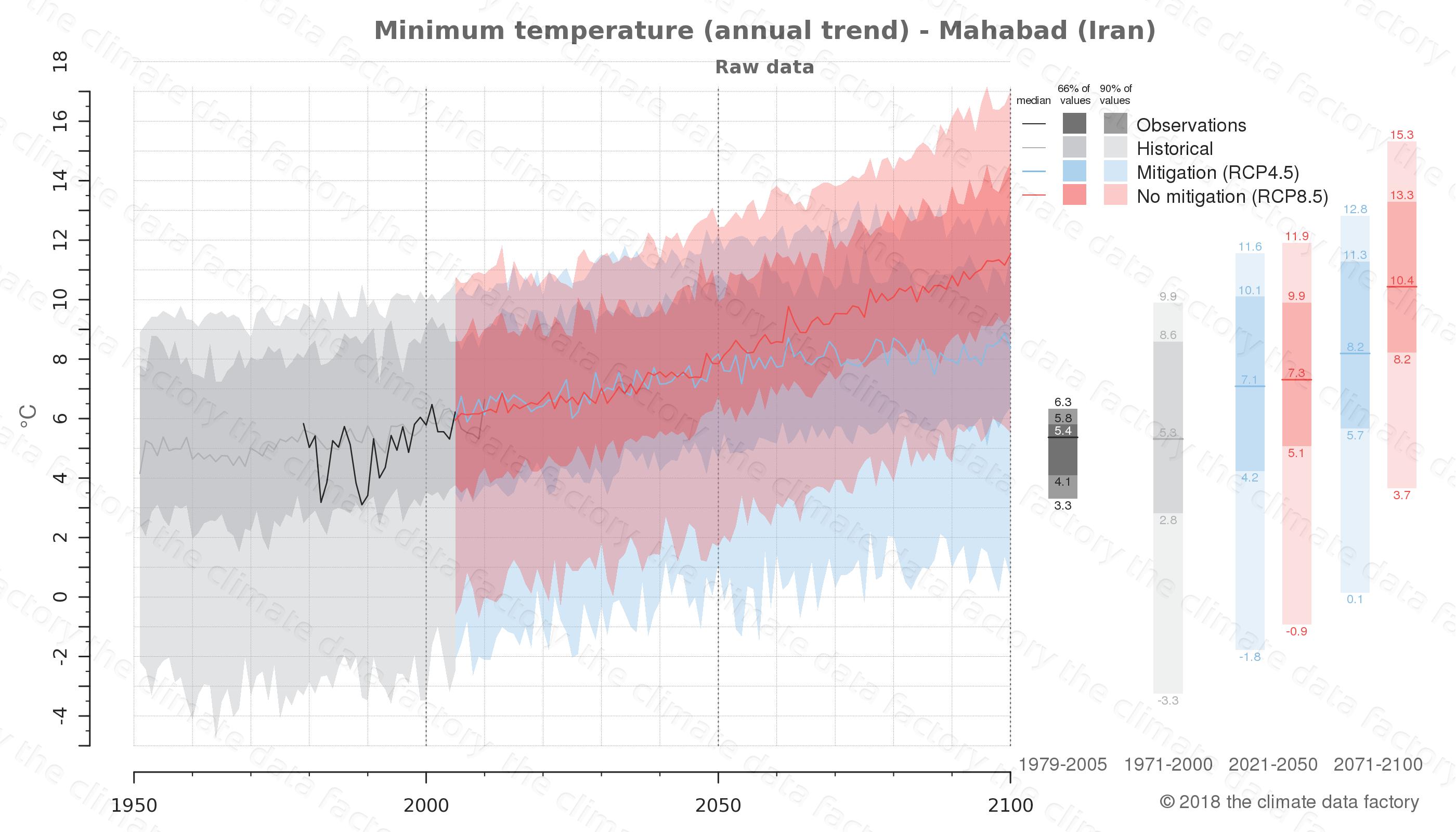 climate change data policy adaptation climate graph city data minimum-temperature mahabad iran