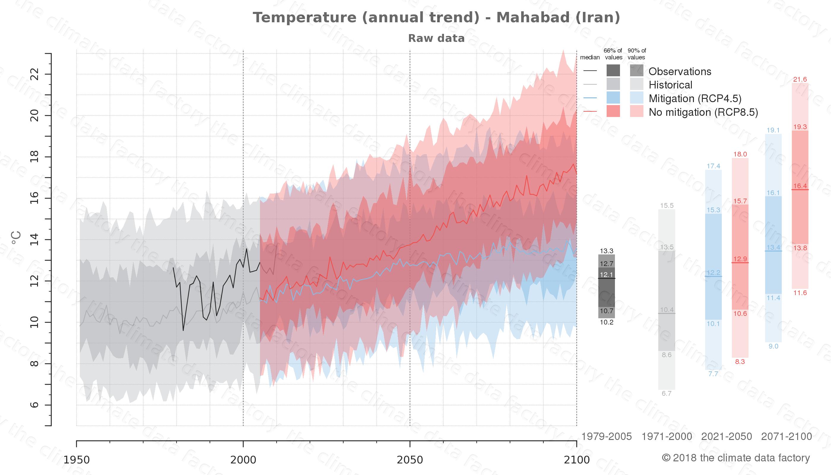 climate change data policy adaptation climate graph city data temperature mahabad iran