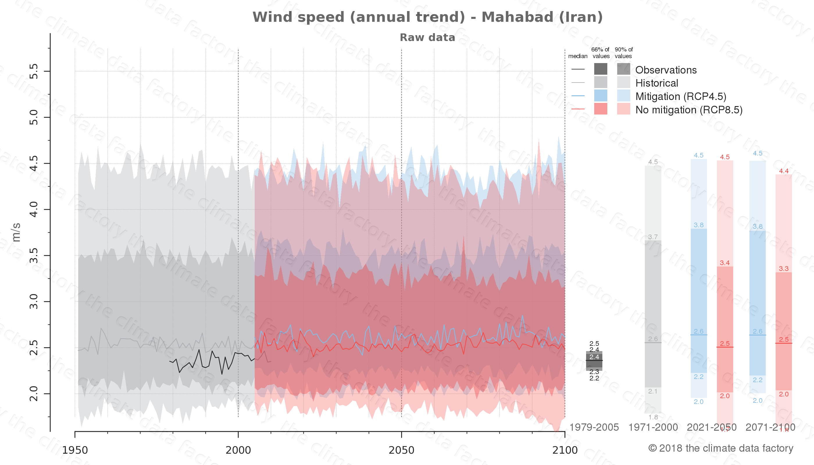 climate change data policy adaptation climate graph city data wind-speed mahabad iran