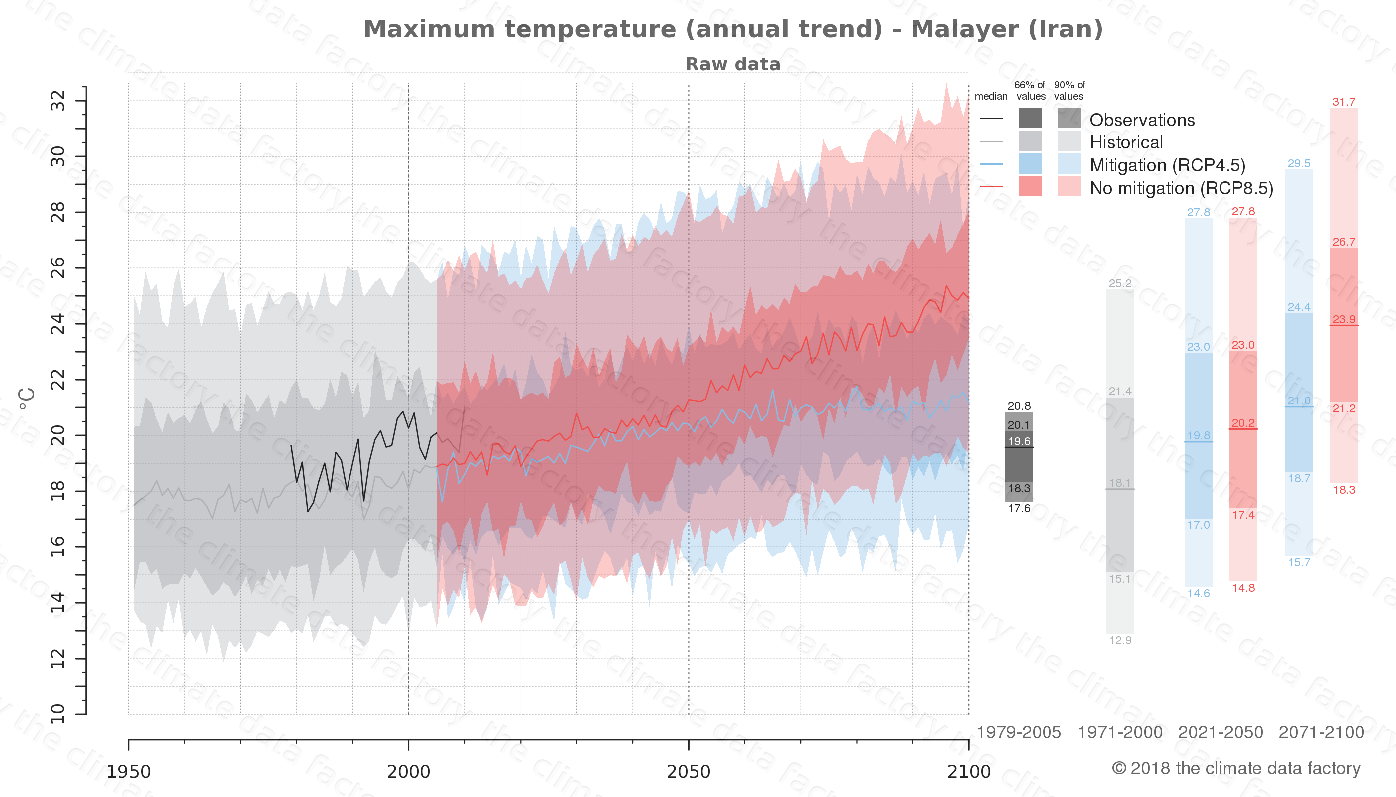 climate change data policy adaptation climate graph city data maximum-temperature malayer iran