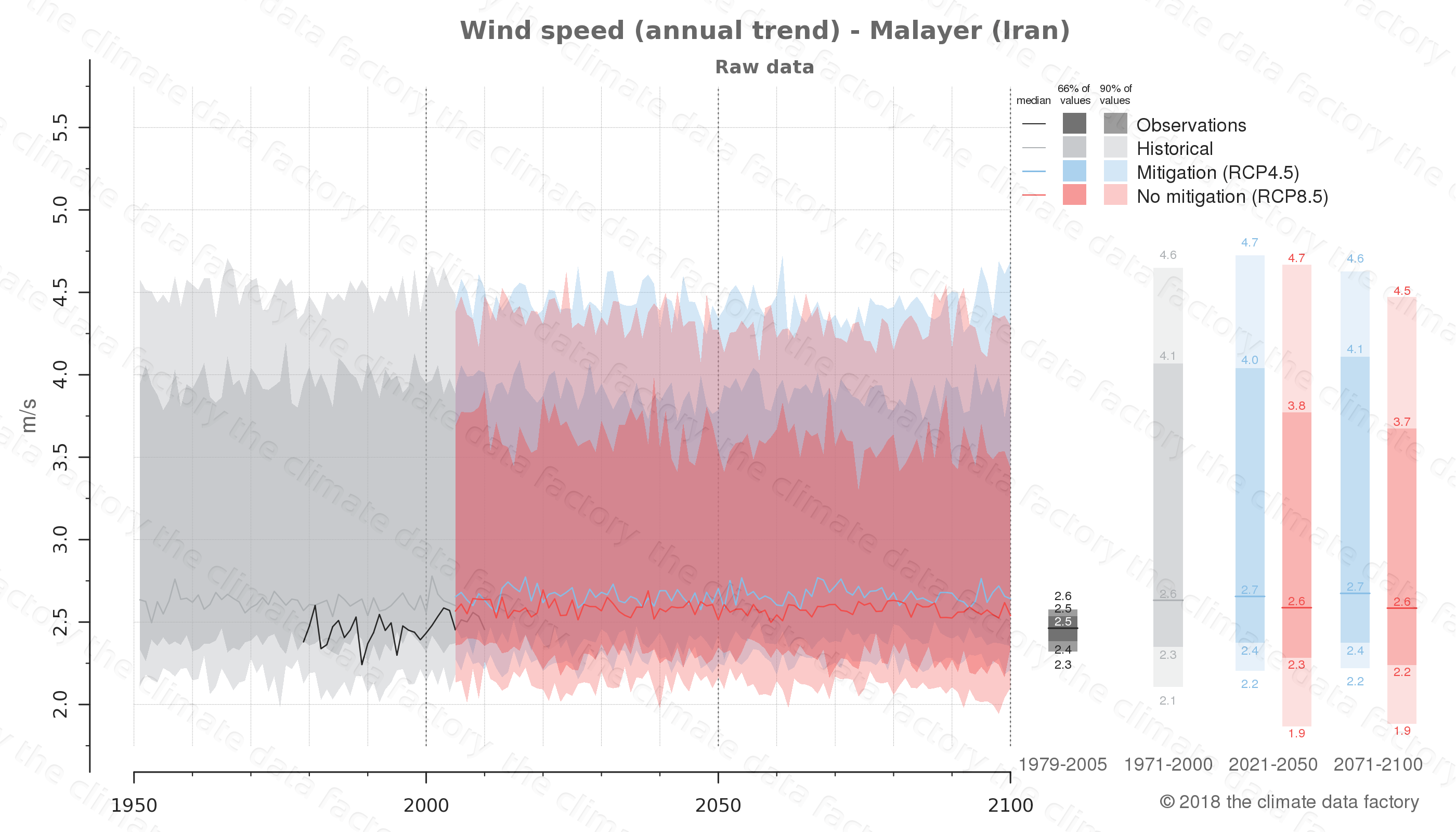 climate change data policy adaptation climate graph city data wind-speed malayer iran