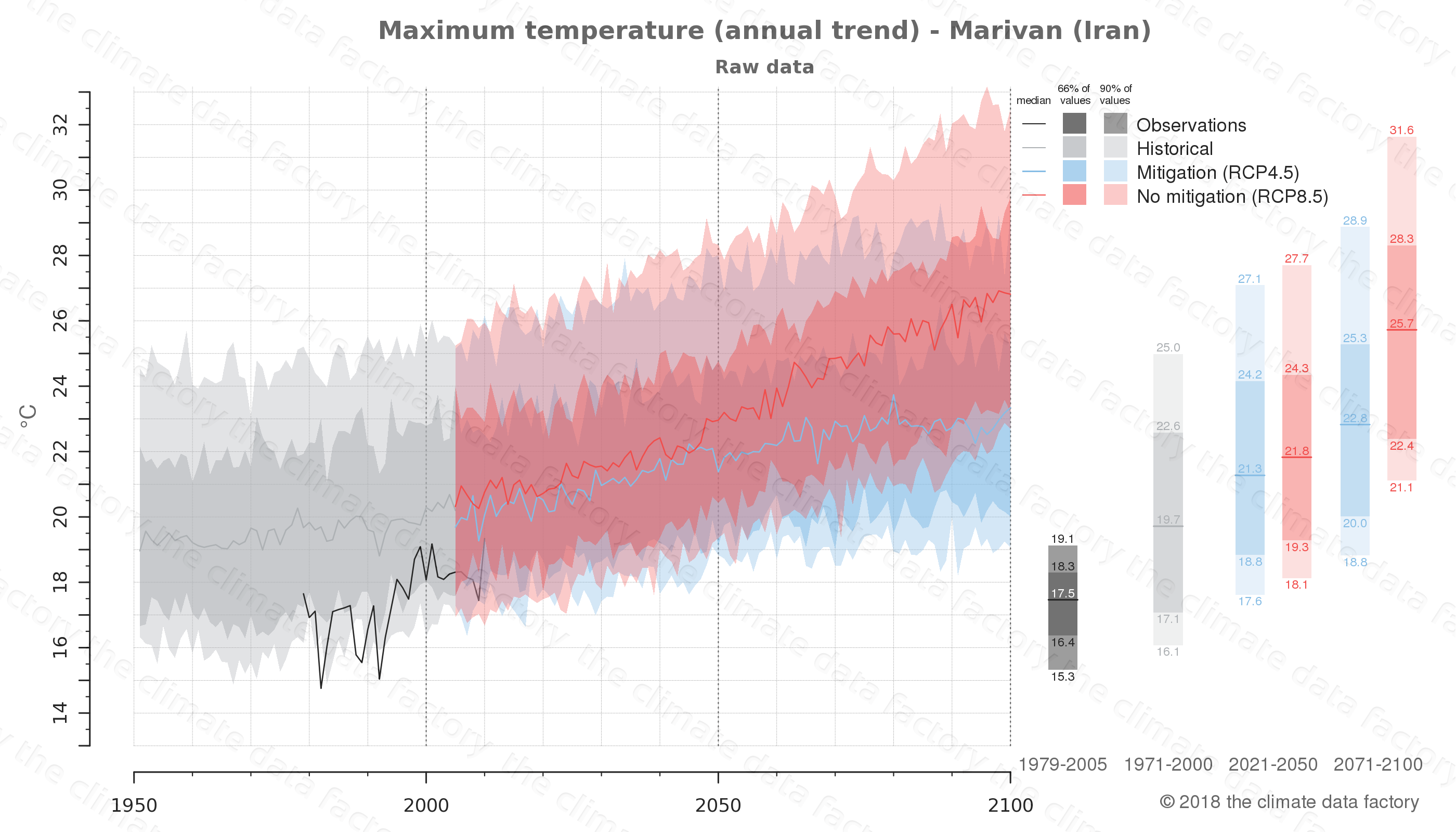 climate change data policy adaptation climate graph city data maximum-temperature marivan iran