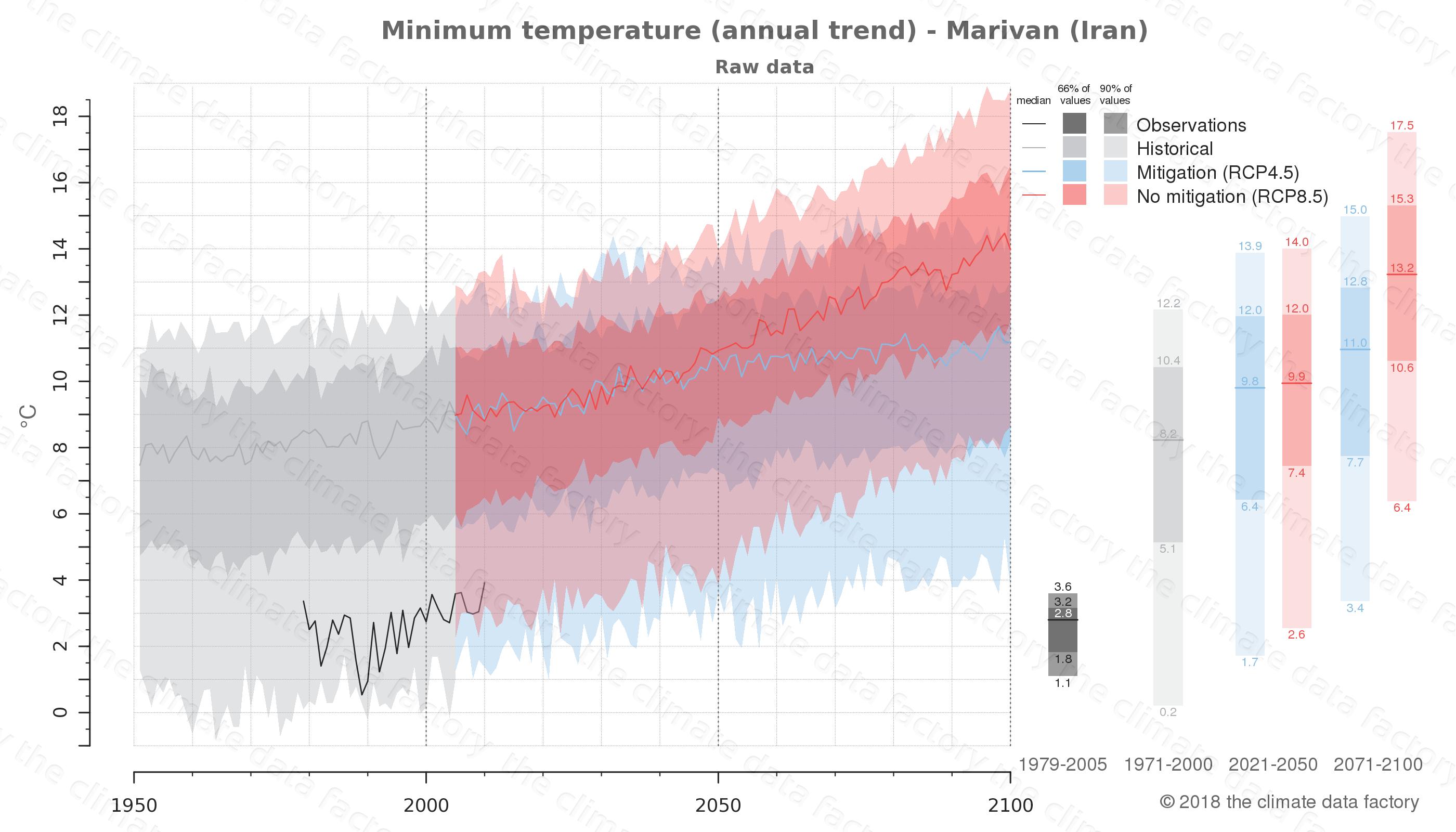 climate change data policy adaptation climate graph city data minimum-temperature marivan iran