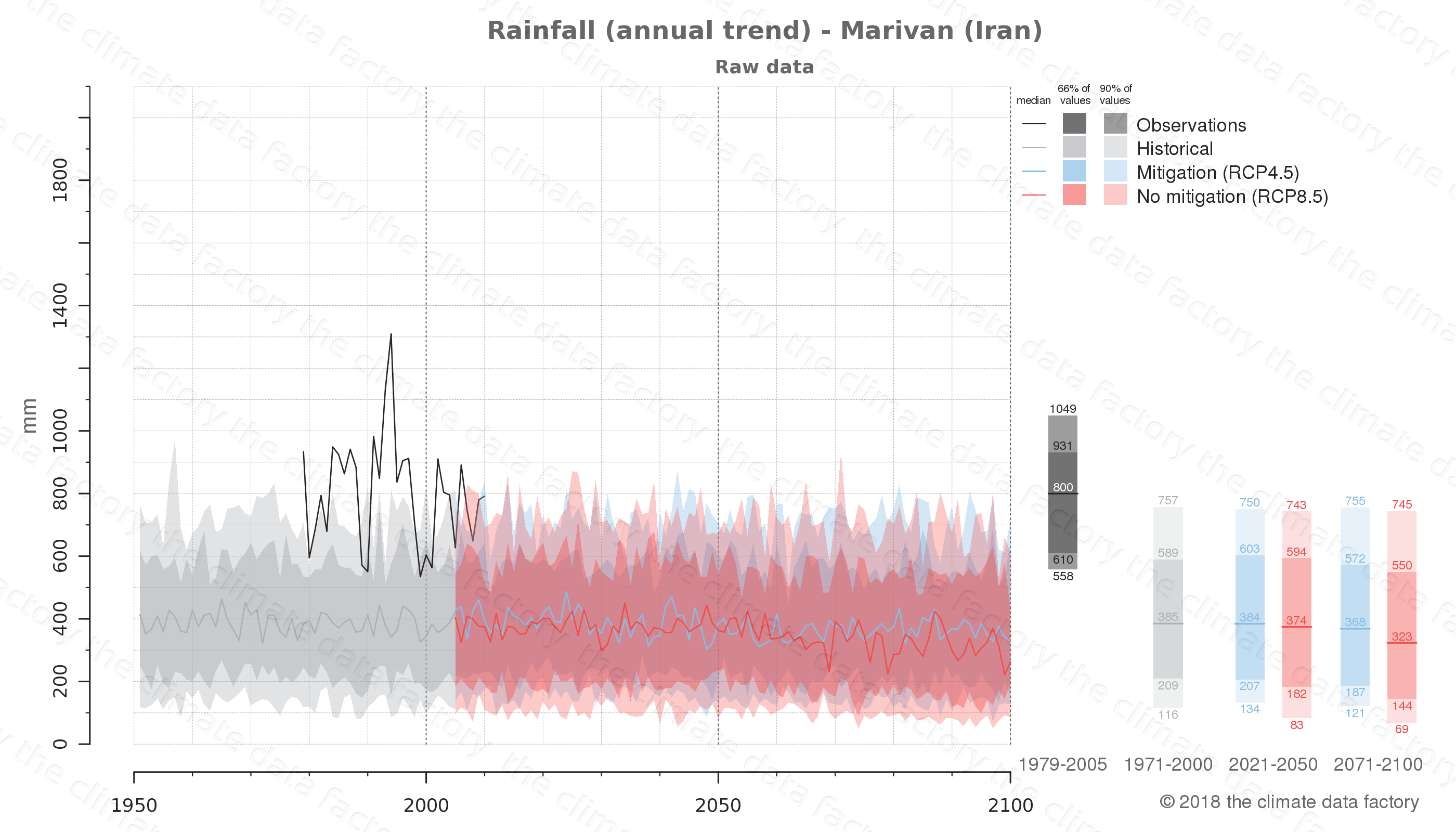 climate change data policy adaptation climate graph city data rainfall marivan iran
