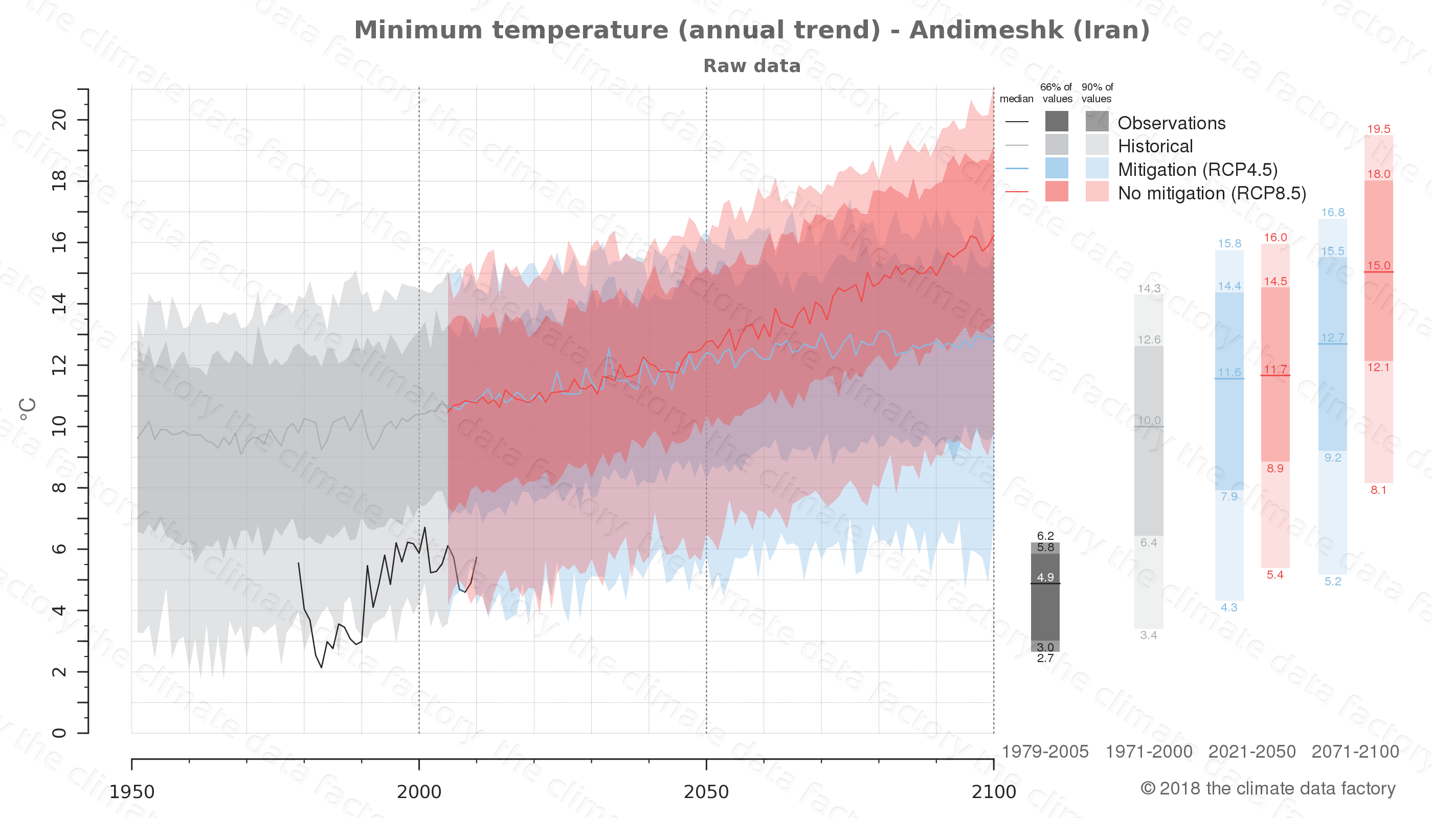 climate change data policy adaptation climate graph city data minimum-temperature andimeshk iran
