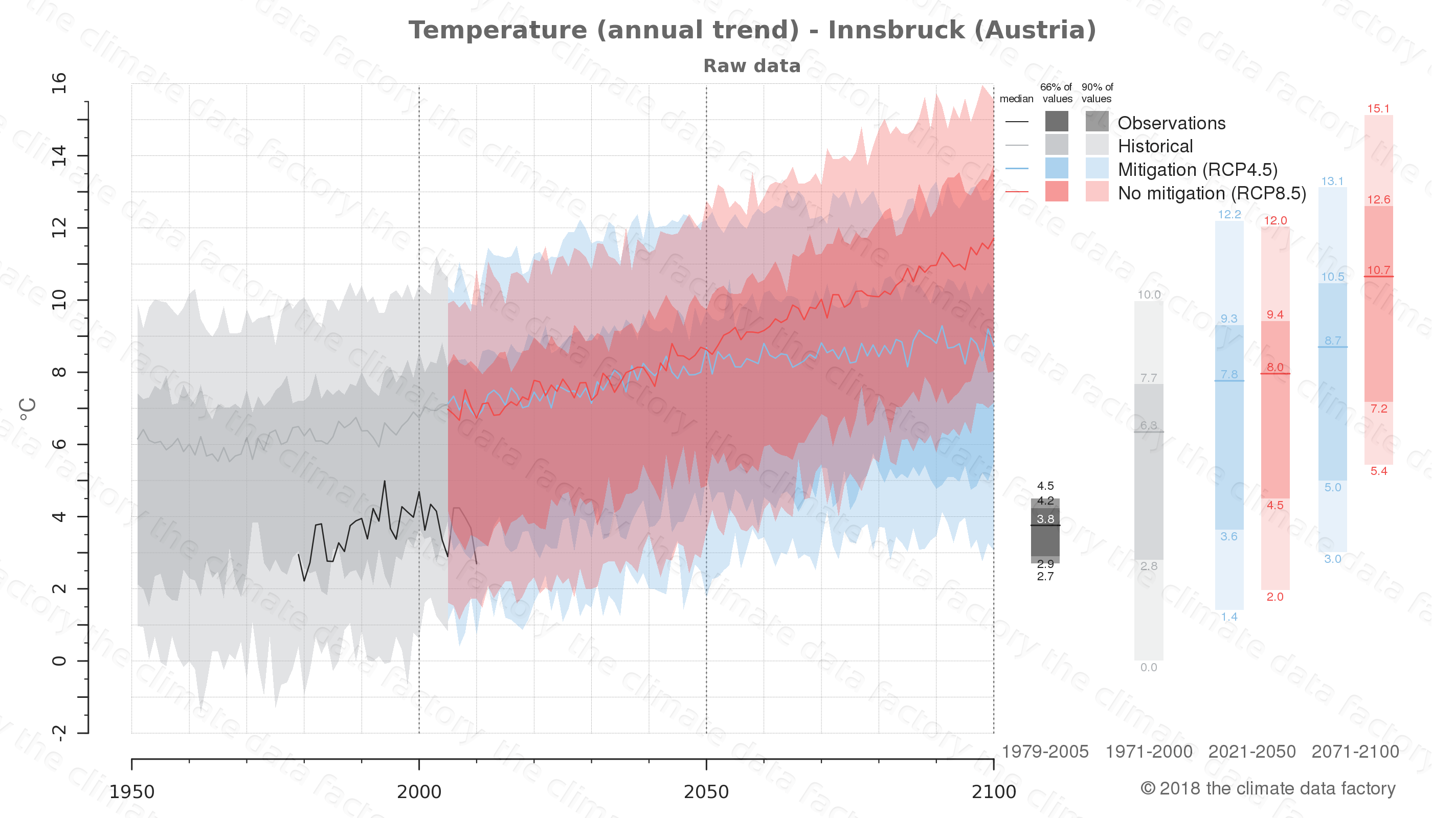 climate change data policy adaptation climate graph city data temperature innsbruck austria