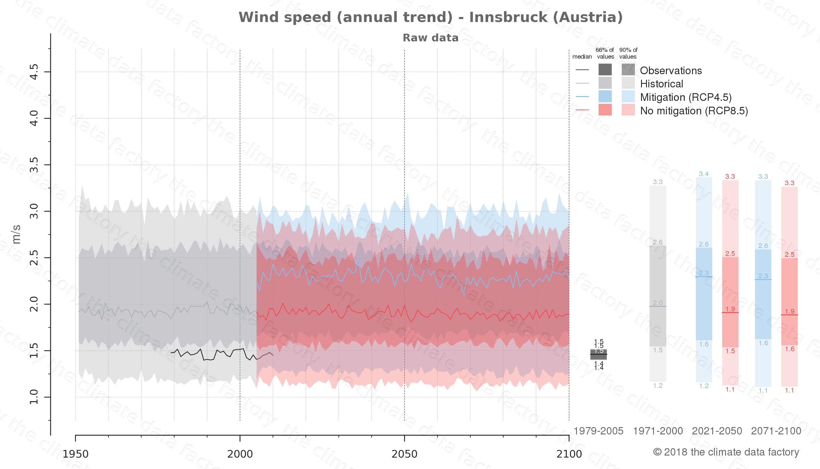 climate change data policy adaptation climate graph city data wind-speed innsbruck austria