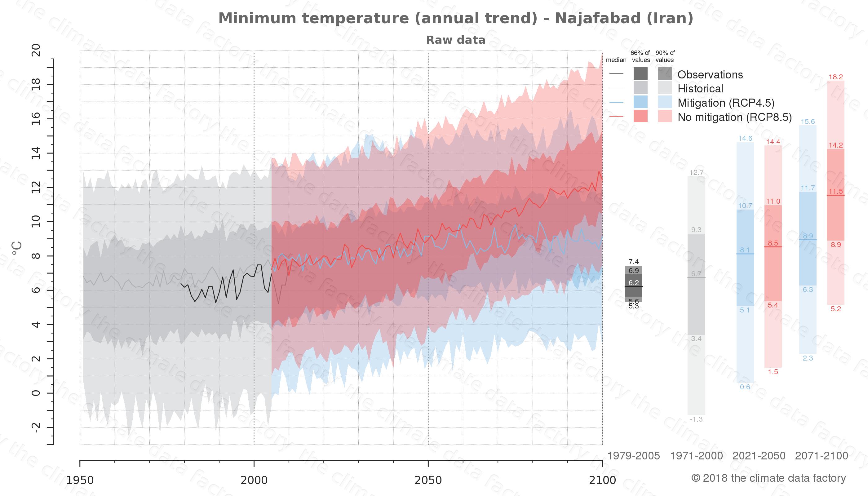 climate change data policy adaptation climate graph city data minimum-temperature najafabad iran