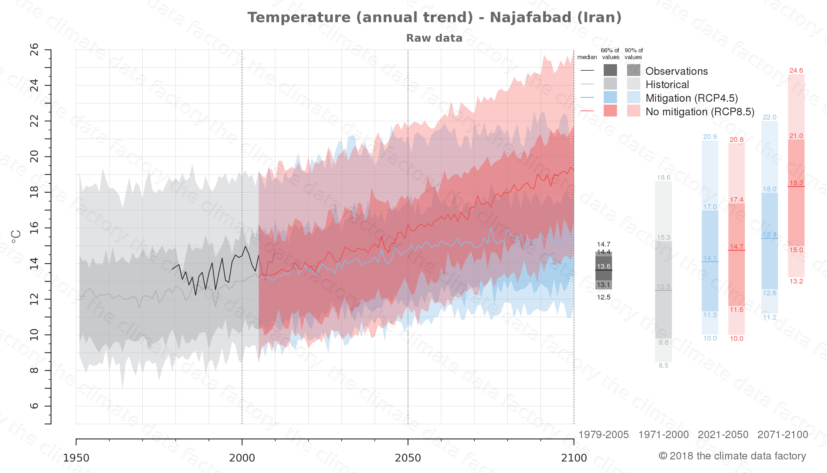 climate change data policy adaptation climate graph city data temperature najafabad iran