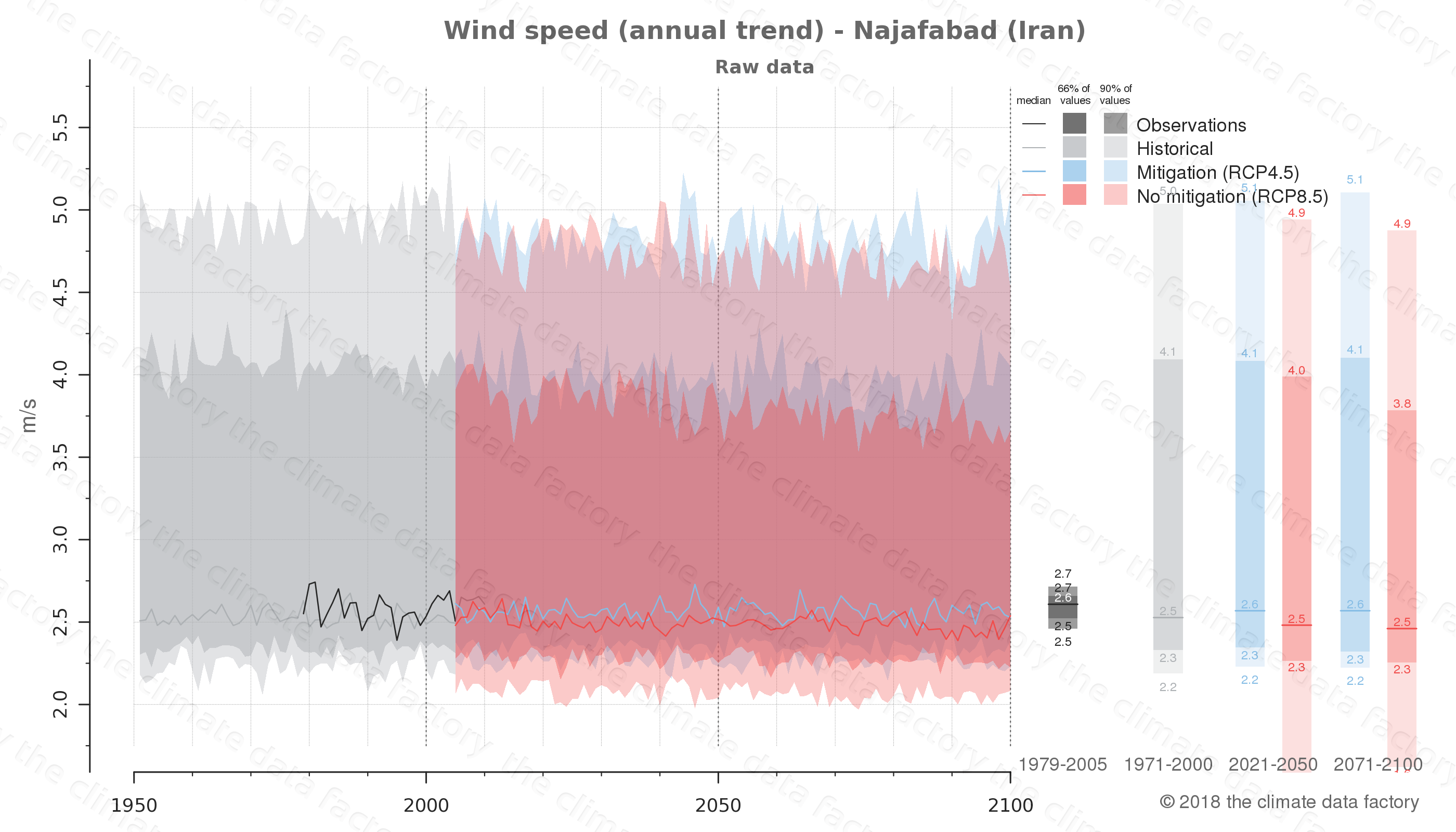 climate change data policy adaptation climate graph city data wind-speed najafabad iran