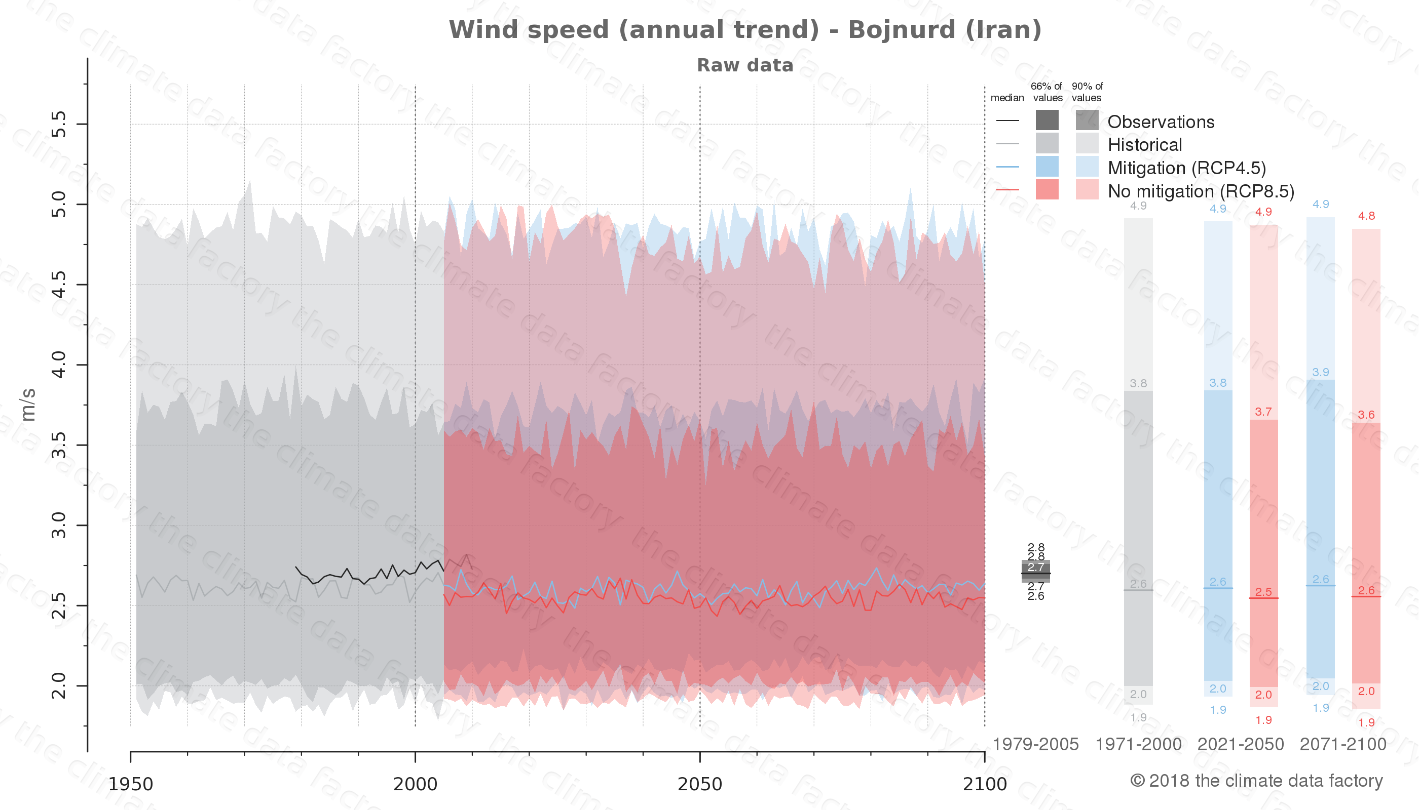 climate change data policy adaptation climate graph city data wind-speed bojnurd iran