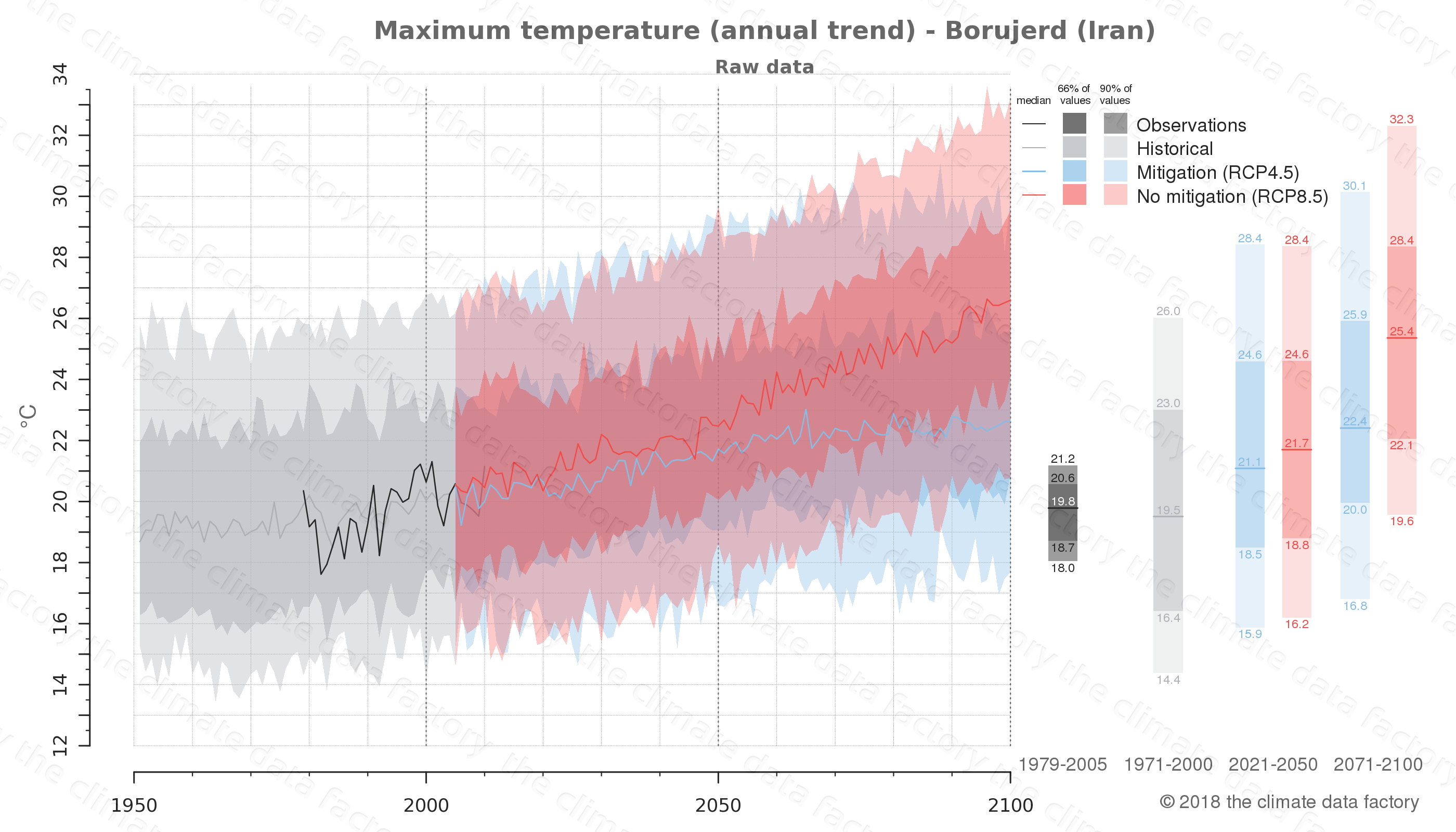 climate change data policy adaptation climate graph city data maximum-temperature borujerd iran