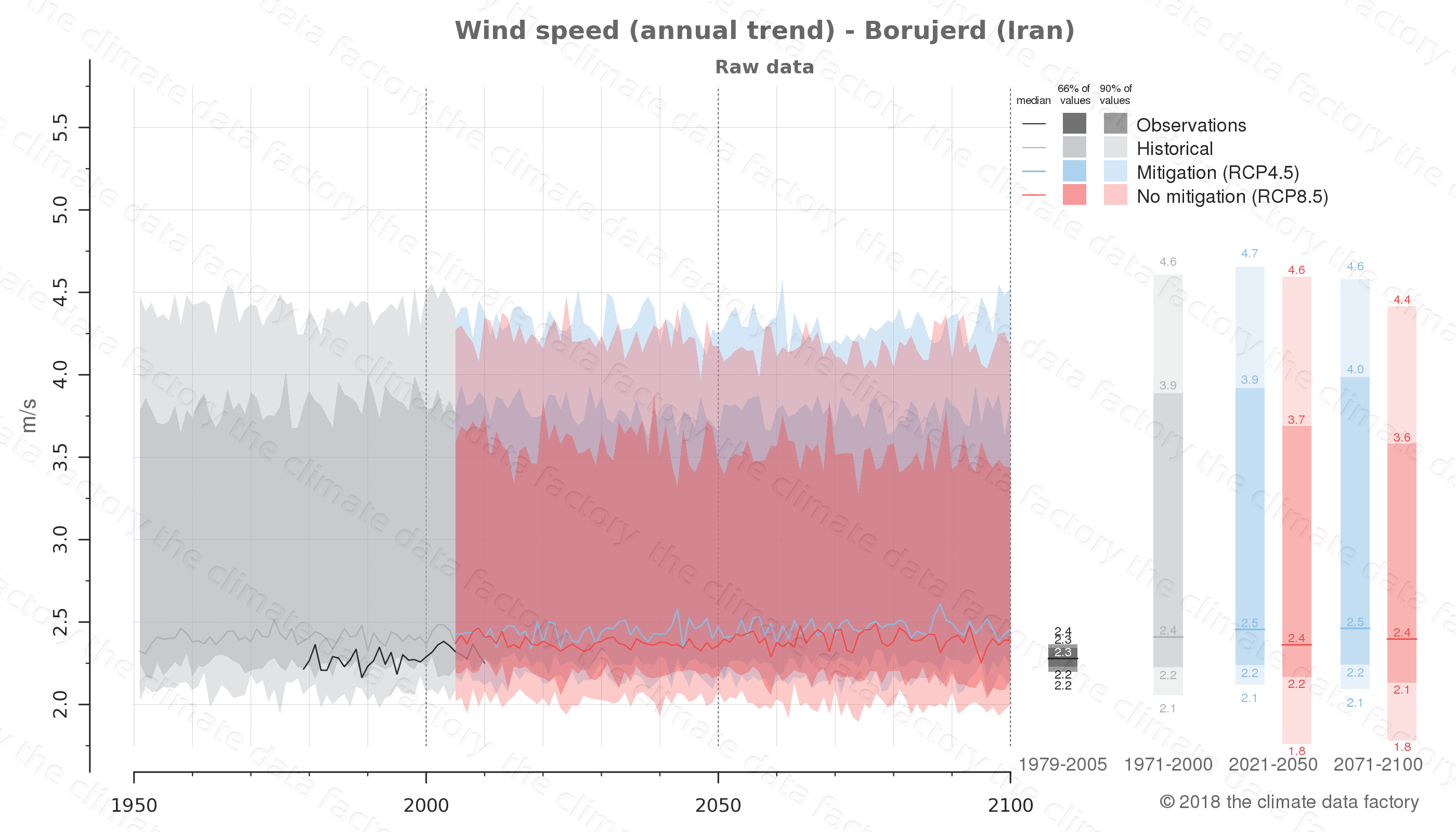 climate change data policy adaptation climate graph city data wind-speed borujerd iran