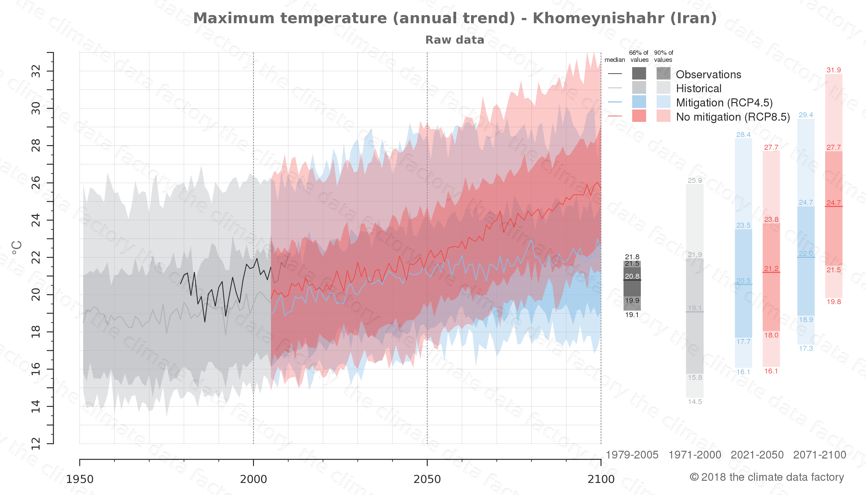 climate change data policy adaptation climate graph city data maximum-temperature khomeynishahr iran