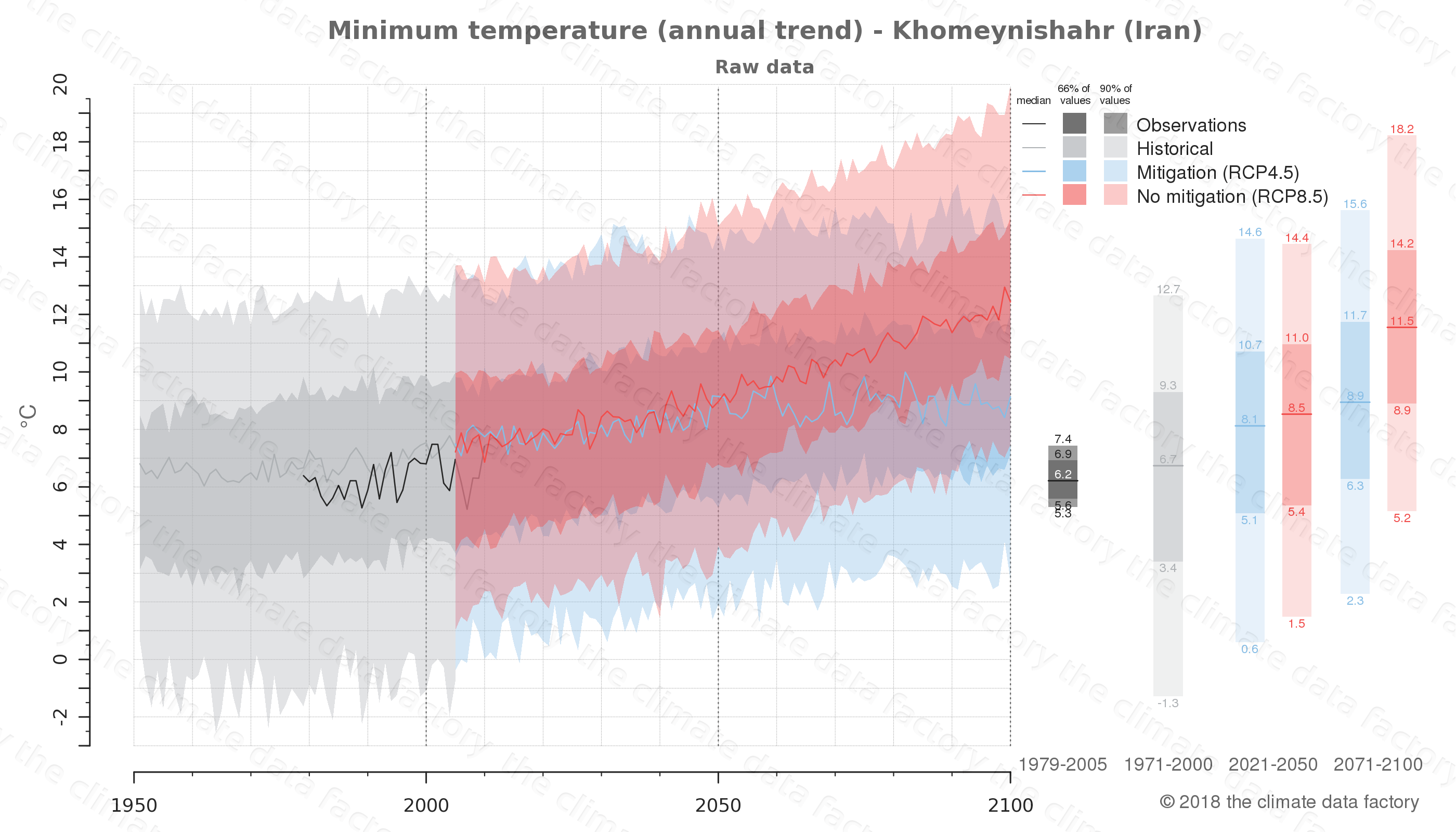 climate change data policy adaptation climate graph city data minimum-temperature khomeynishahr iran