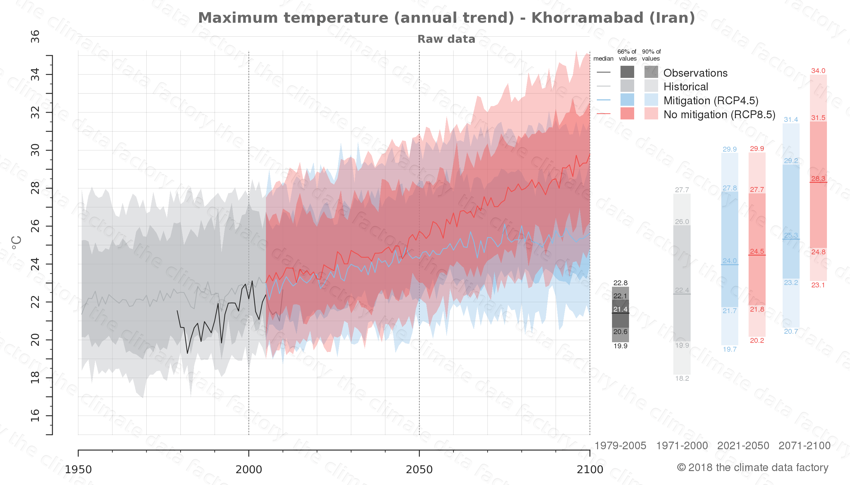 climate change data policy adaptation climate graph city data maximum-temperature khorramabad iran