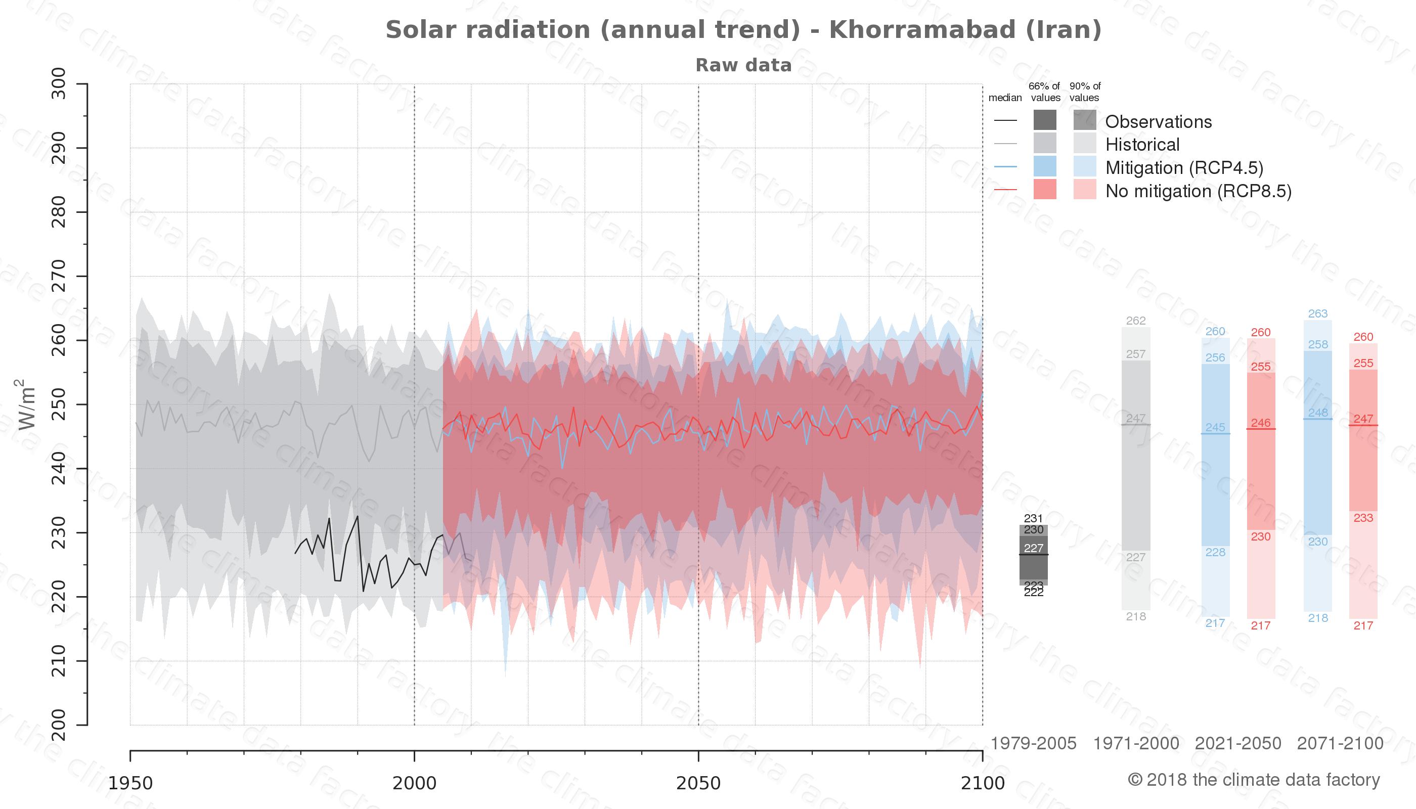 climate change data policy adaptation climate graph city data solar-radiation khorramabad iran