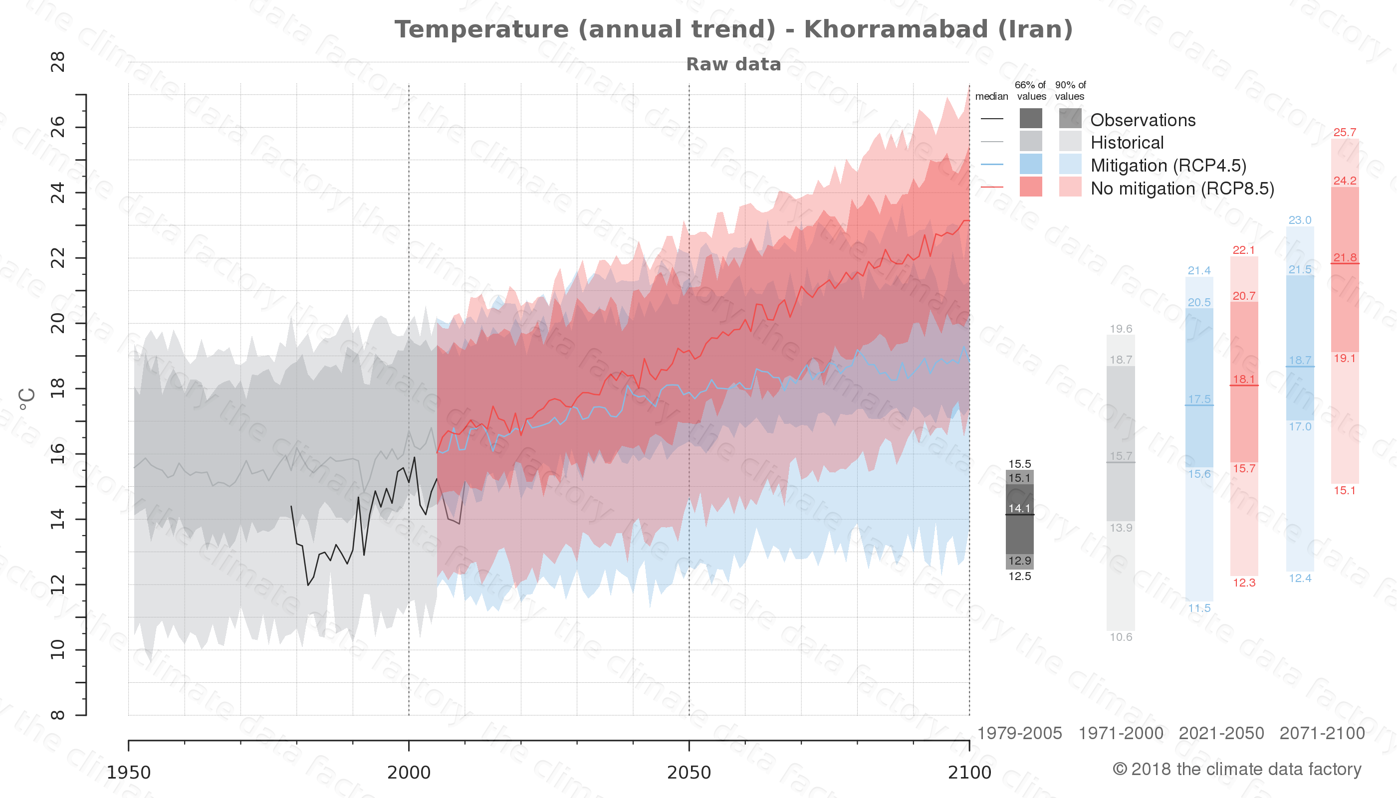 climate change data policy adaptation climate graph city data temperature khorramabad iran
