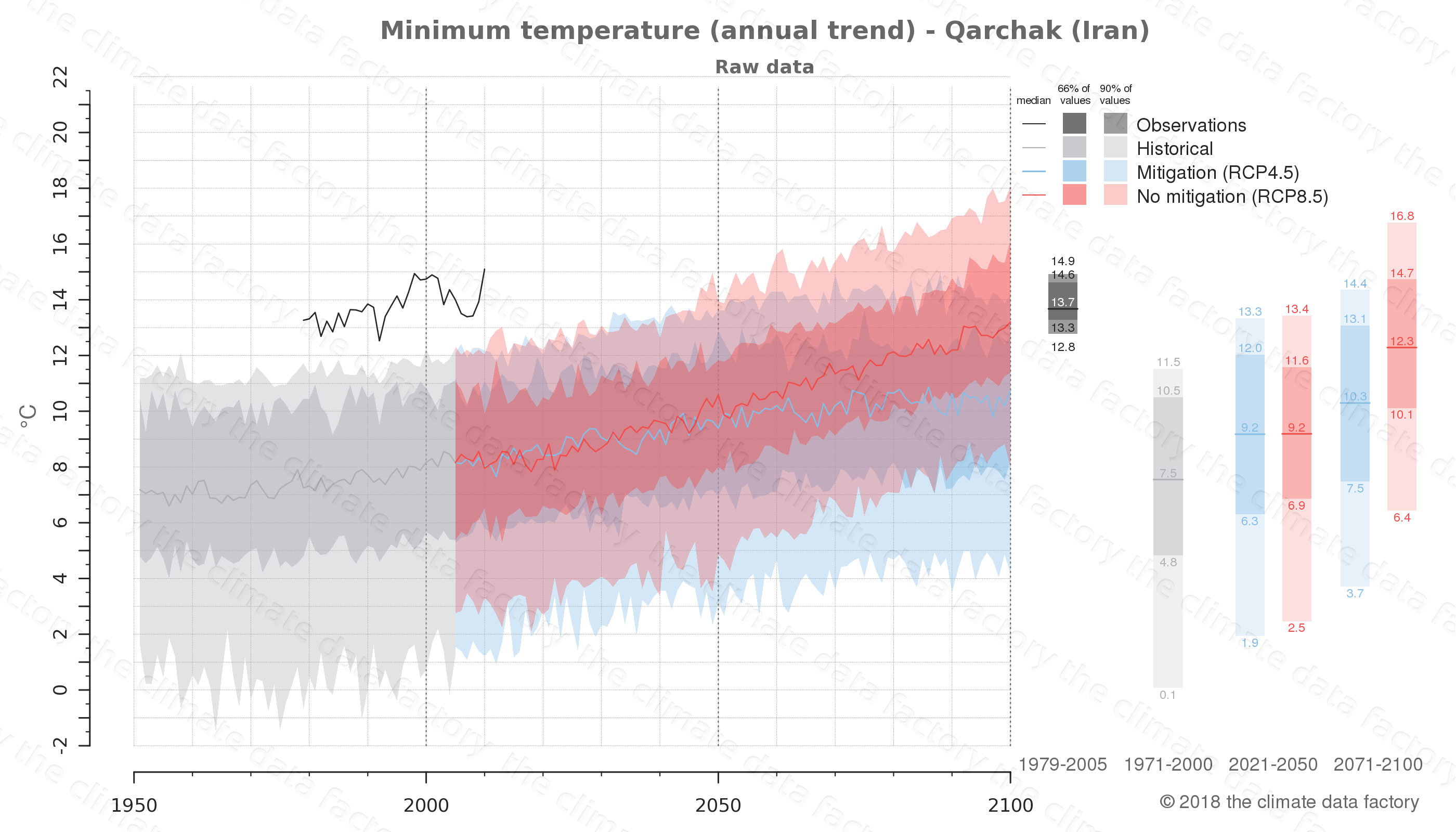 climate change data policy adaptation climate graph city data minimum-temperature qarchak iran