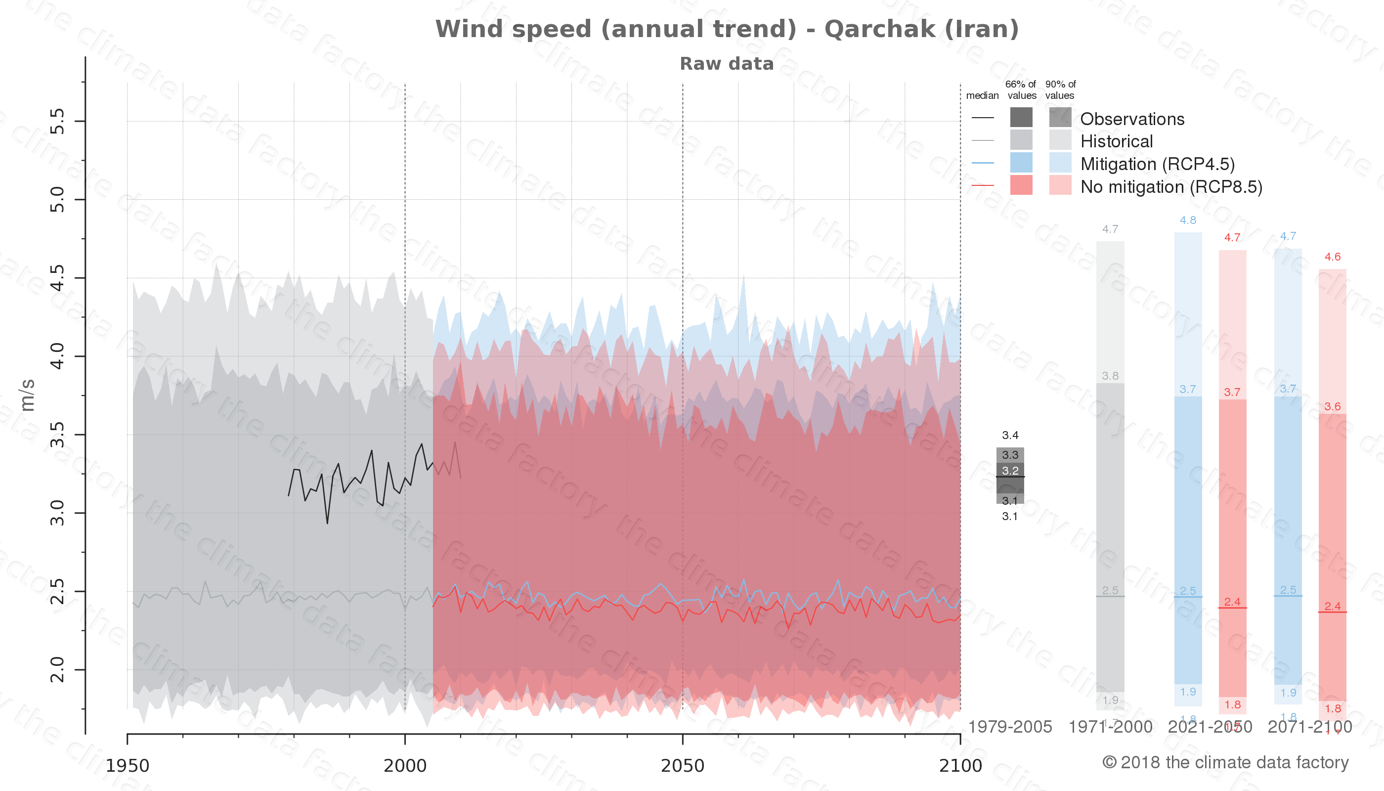 climate change data policy adaptation climate graph city data wind-speed qarchak iran