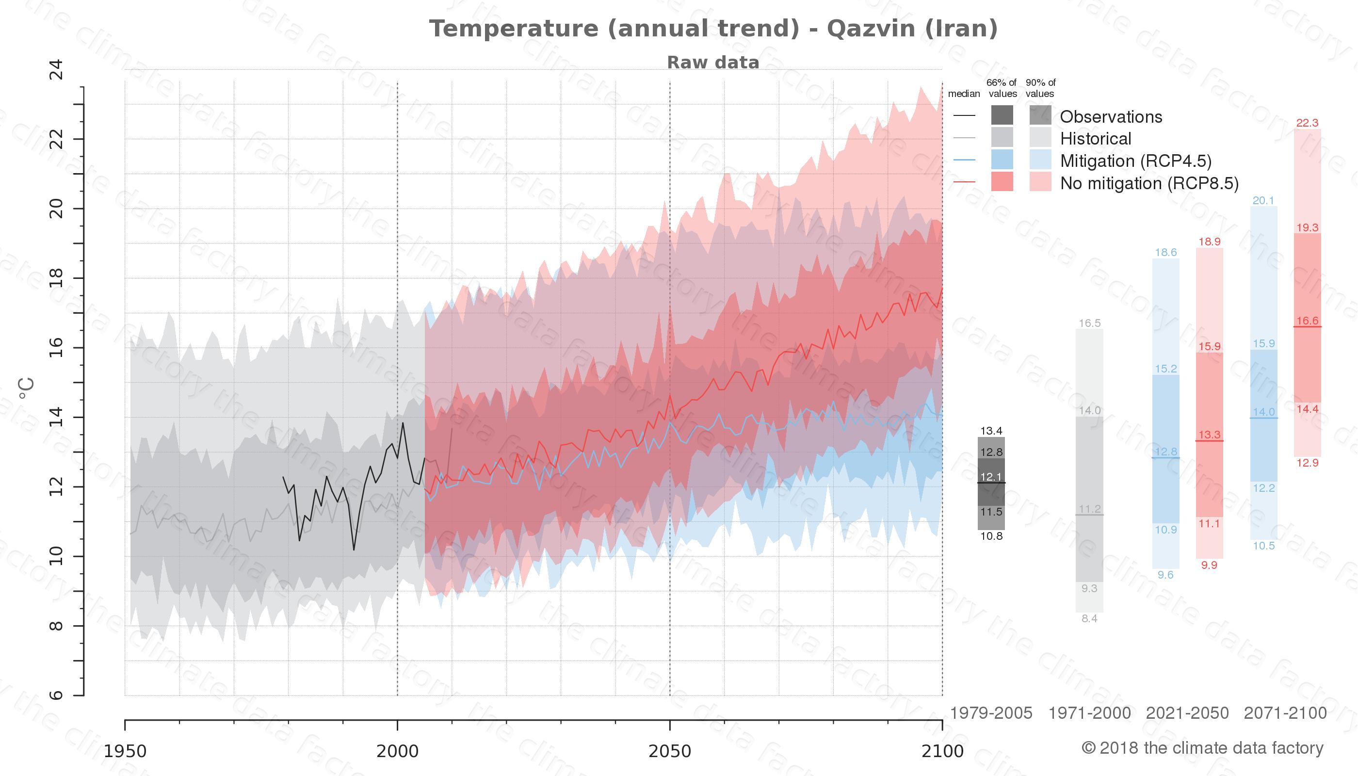 climate change data policy adaptation climate graph city data temperature qazvin iran