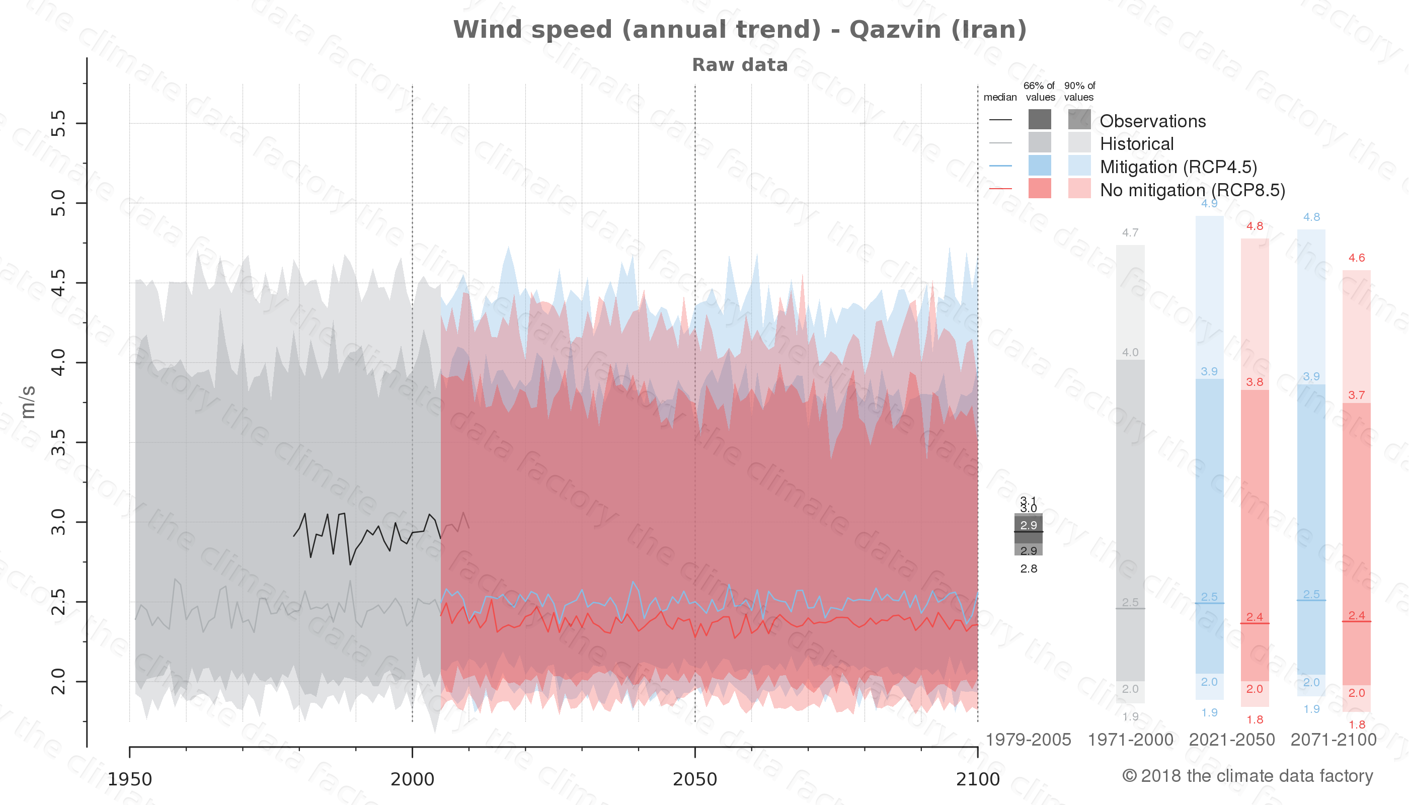 climate change data policy adaptation climate graph city data wind-speed qazvin iran