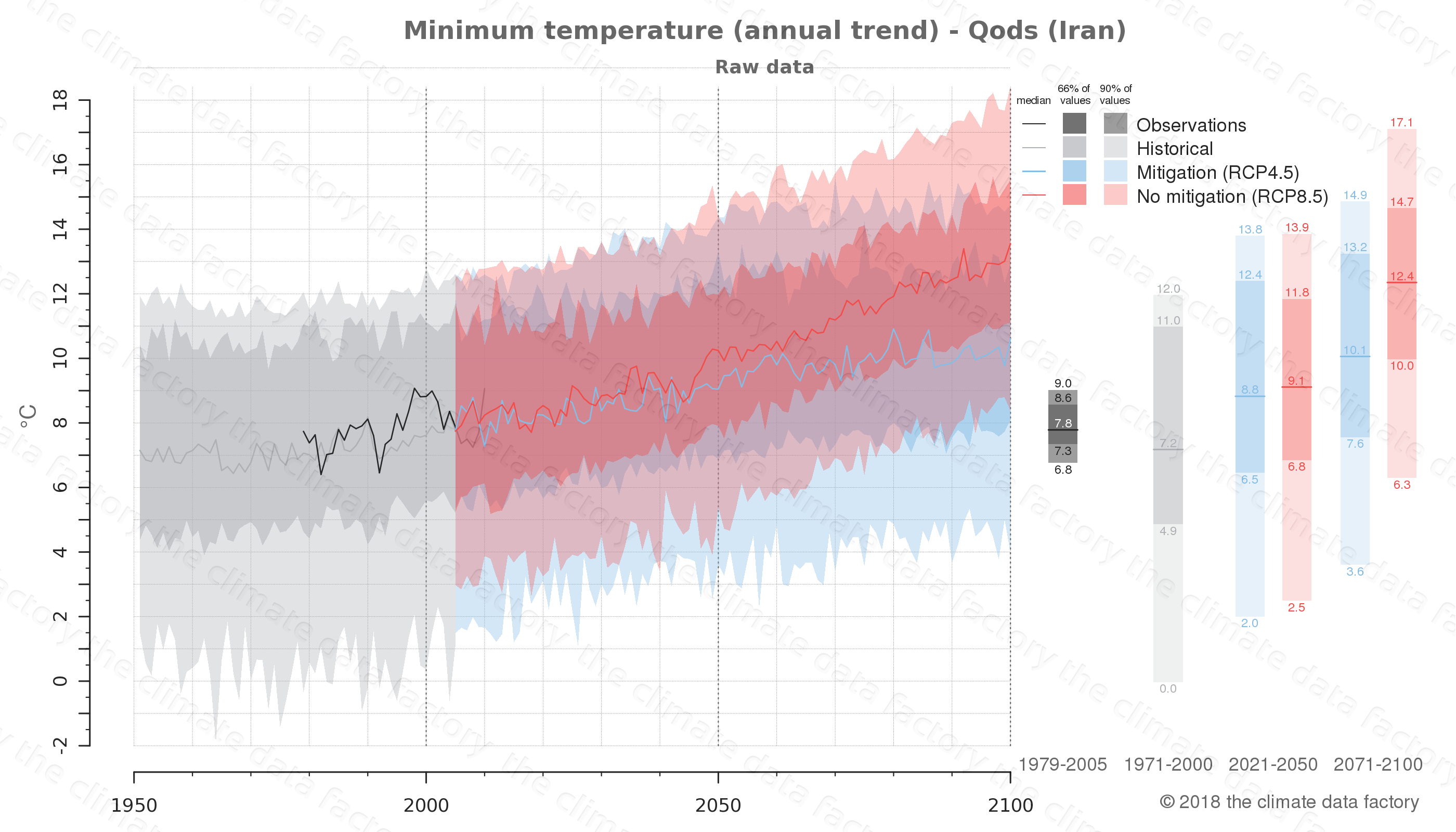 climate change data policy adaptation climate graph city data minimum-temperature qods iran