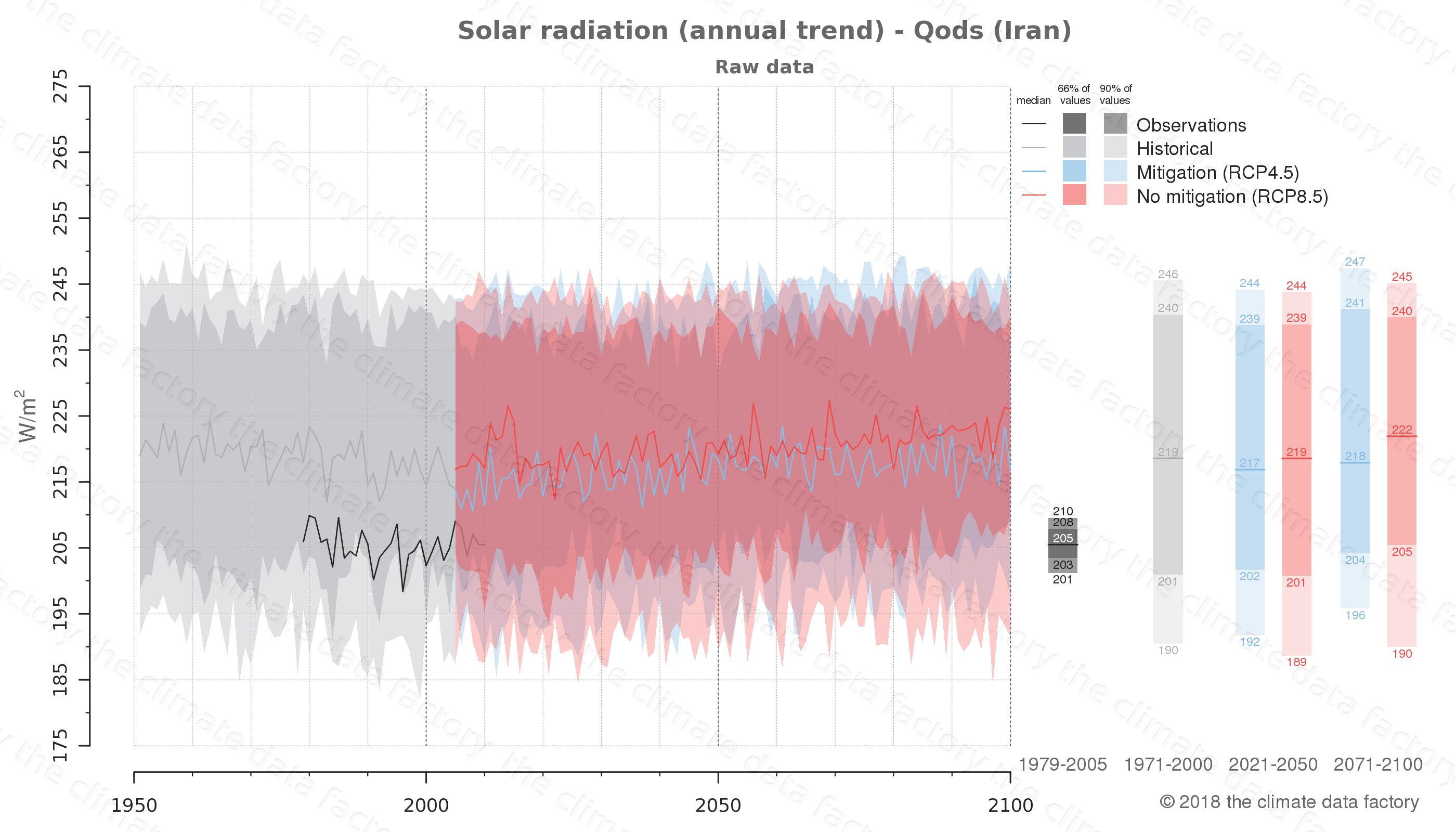 climate change data policy adaptation climate graph city data solar-radiation qods iran