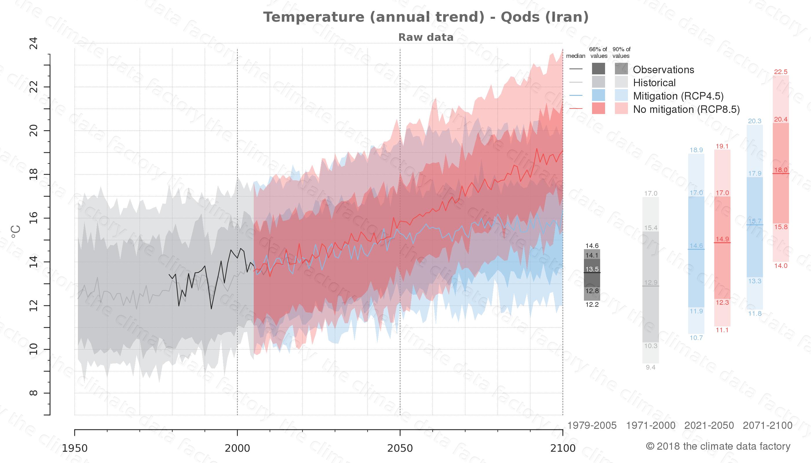 climate change data policy adaptation climate graph city data temperature qods iran