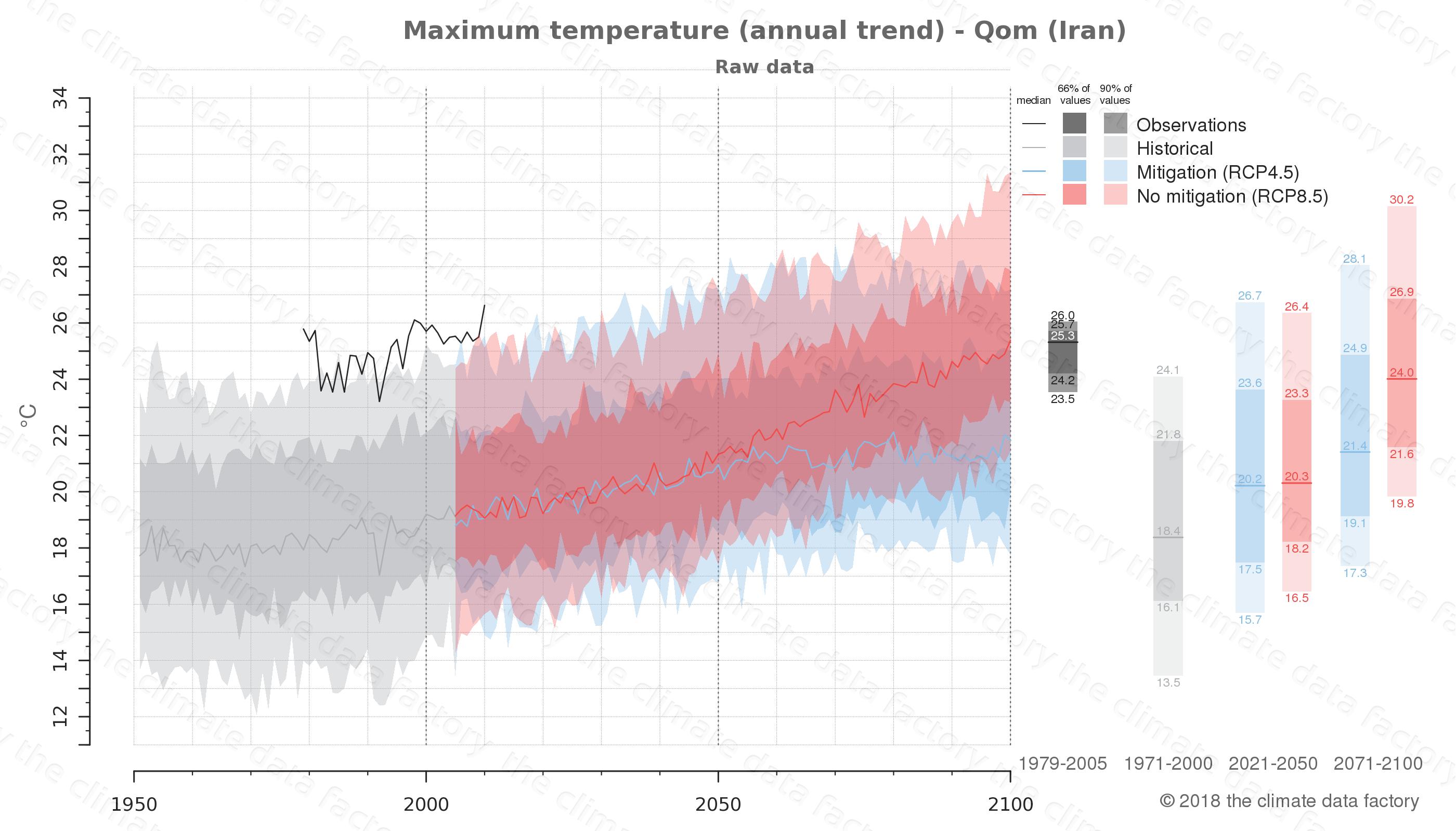 climate change data policy adaptation climate graph city data maximum-temperature qom iran