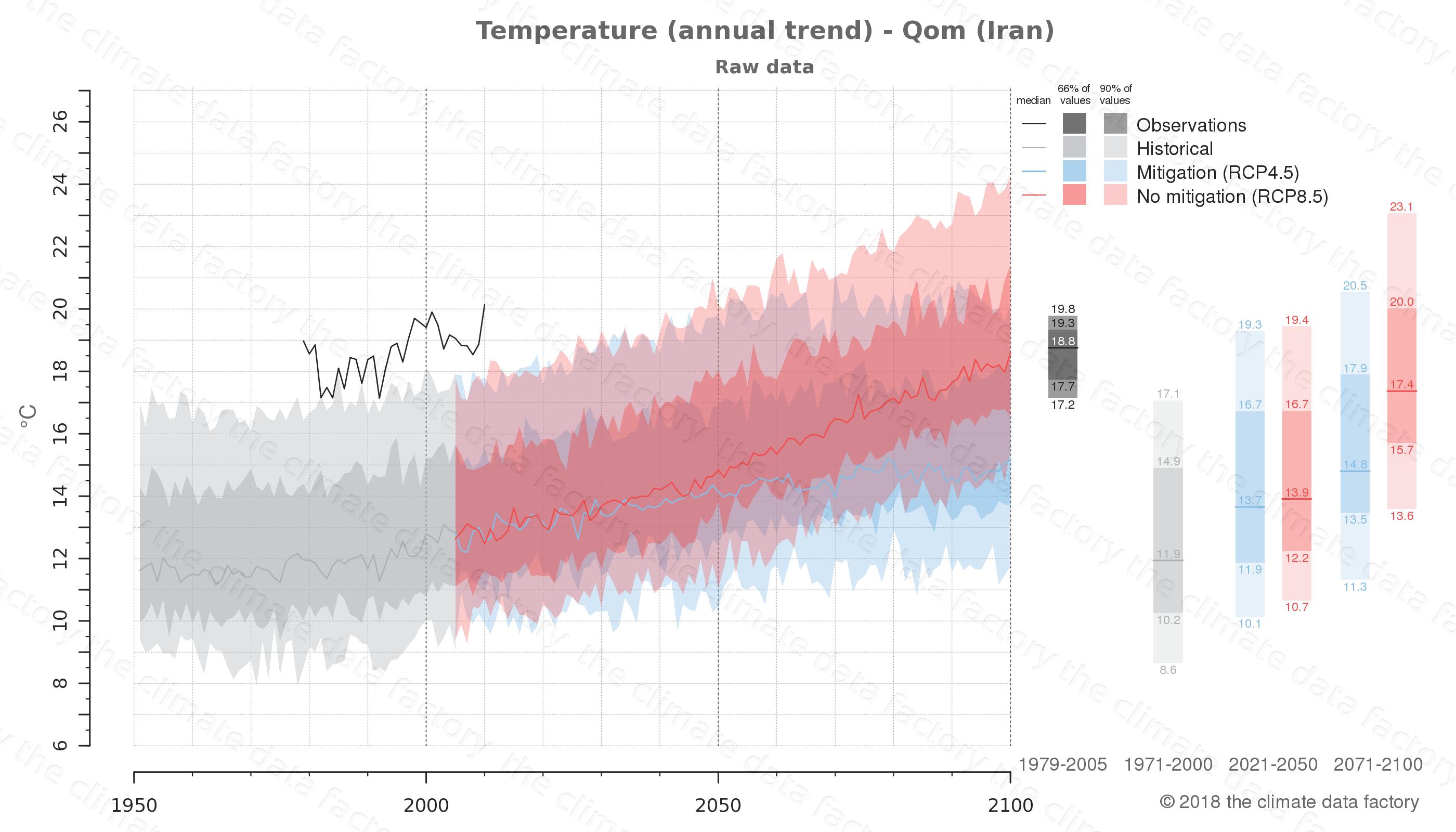 climate change data policy adaptation climate graph city data temperature qom iran