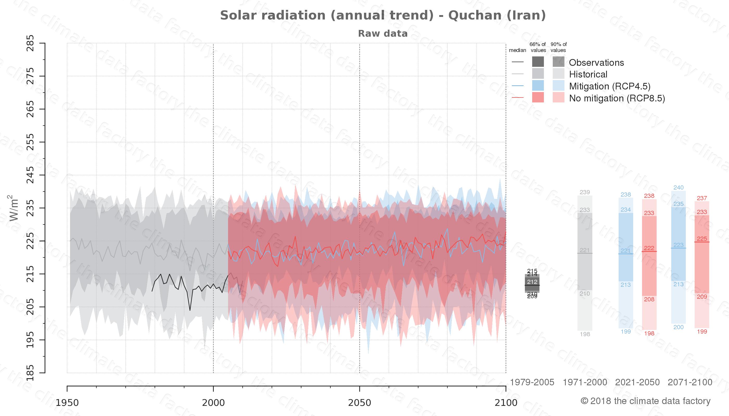 climate change data policy adaptation climate graph city data solar-radiation quchan iran