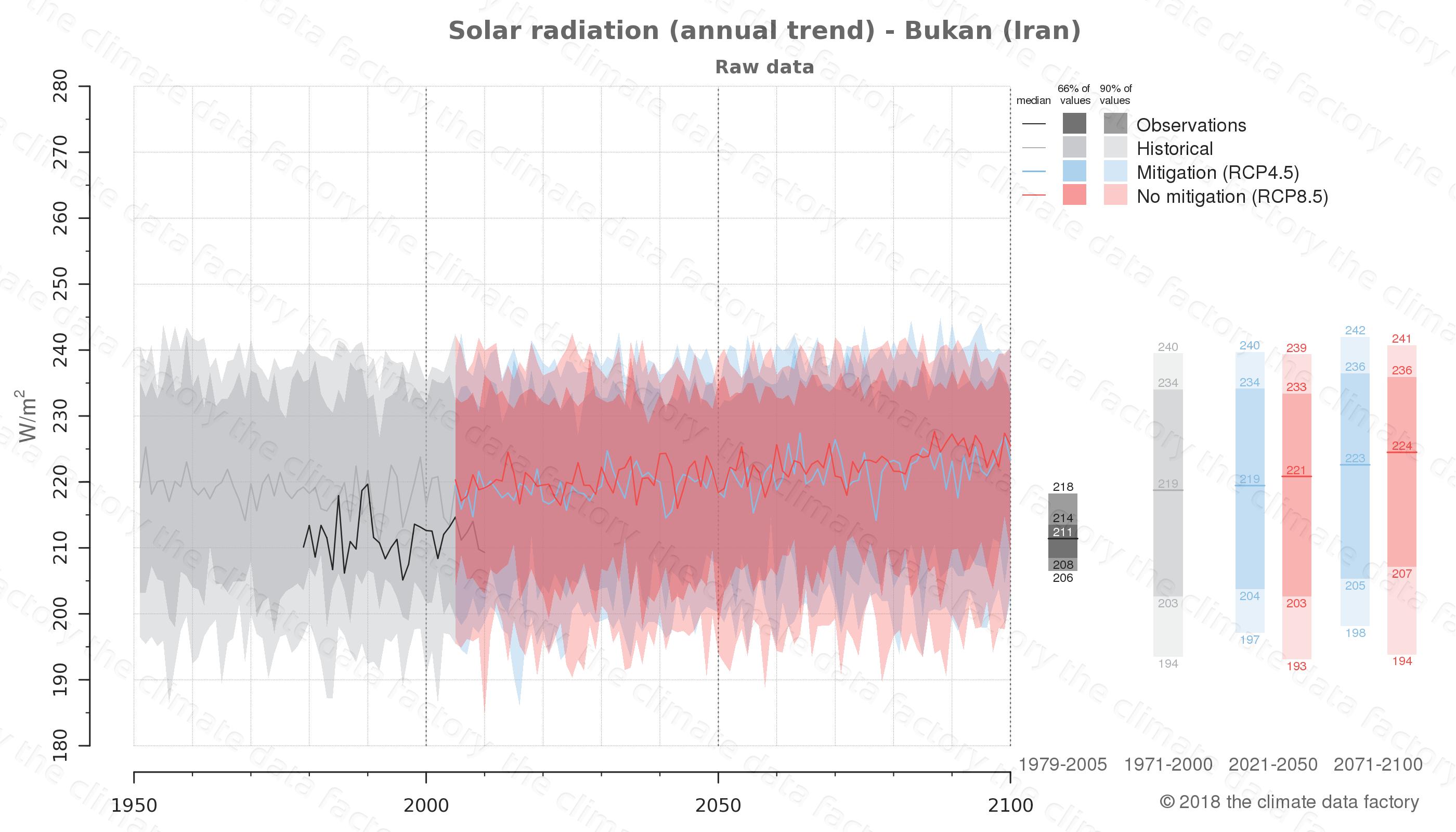 climate change data policy adaptation climate graph city data solar-radiation bukan iran