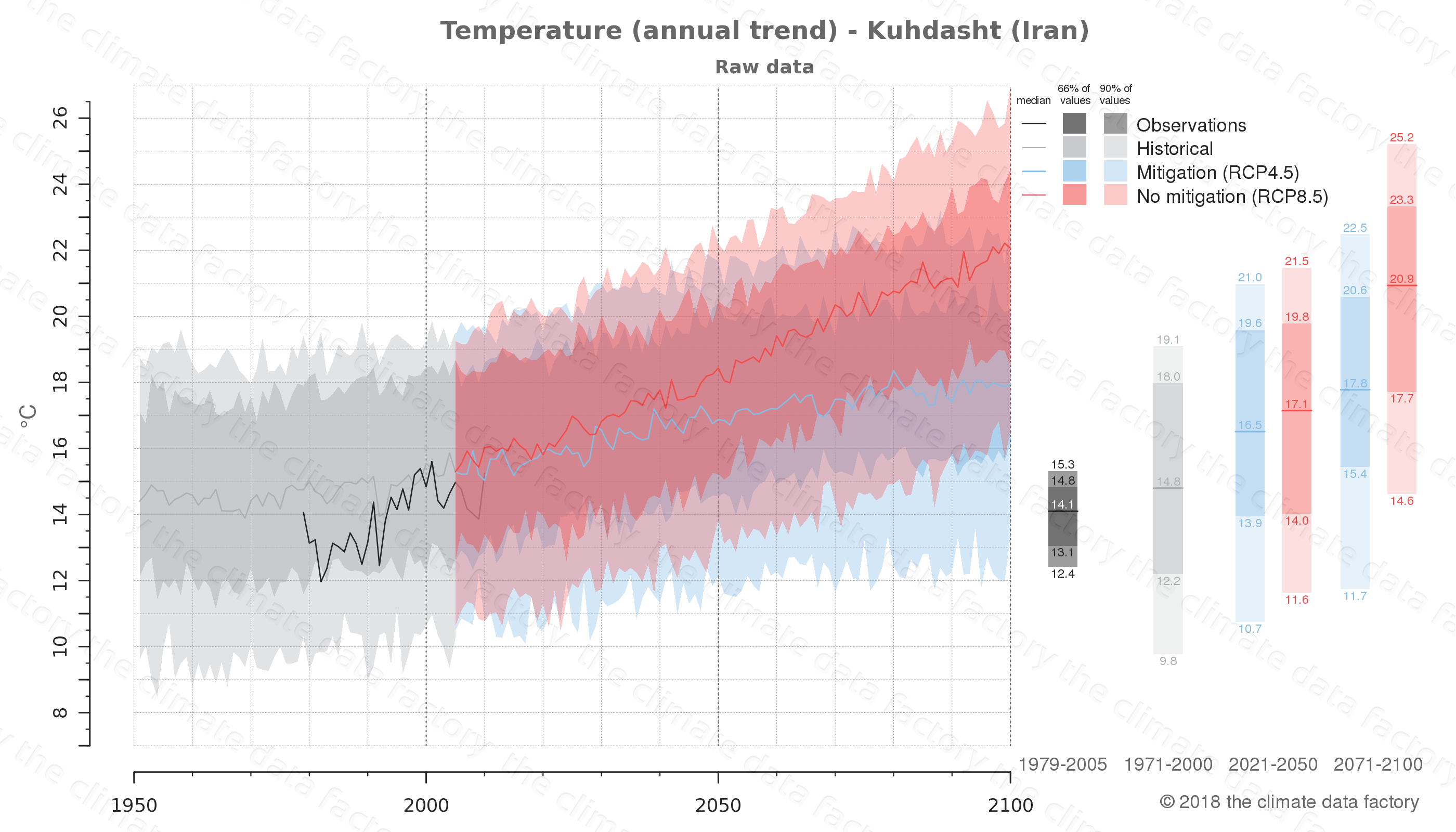 climate change data policy adaptation climate graph city data temperature kuhdasht iran