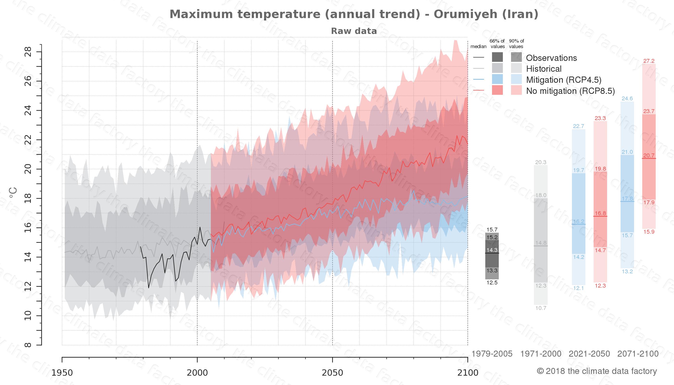 climate change data policy adaptation climate graph city data maximum-temperature orumiyeh iran