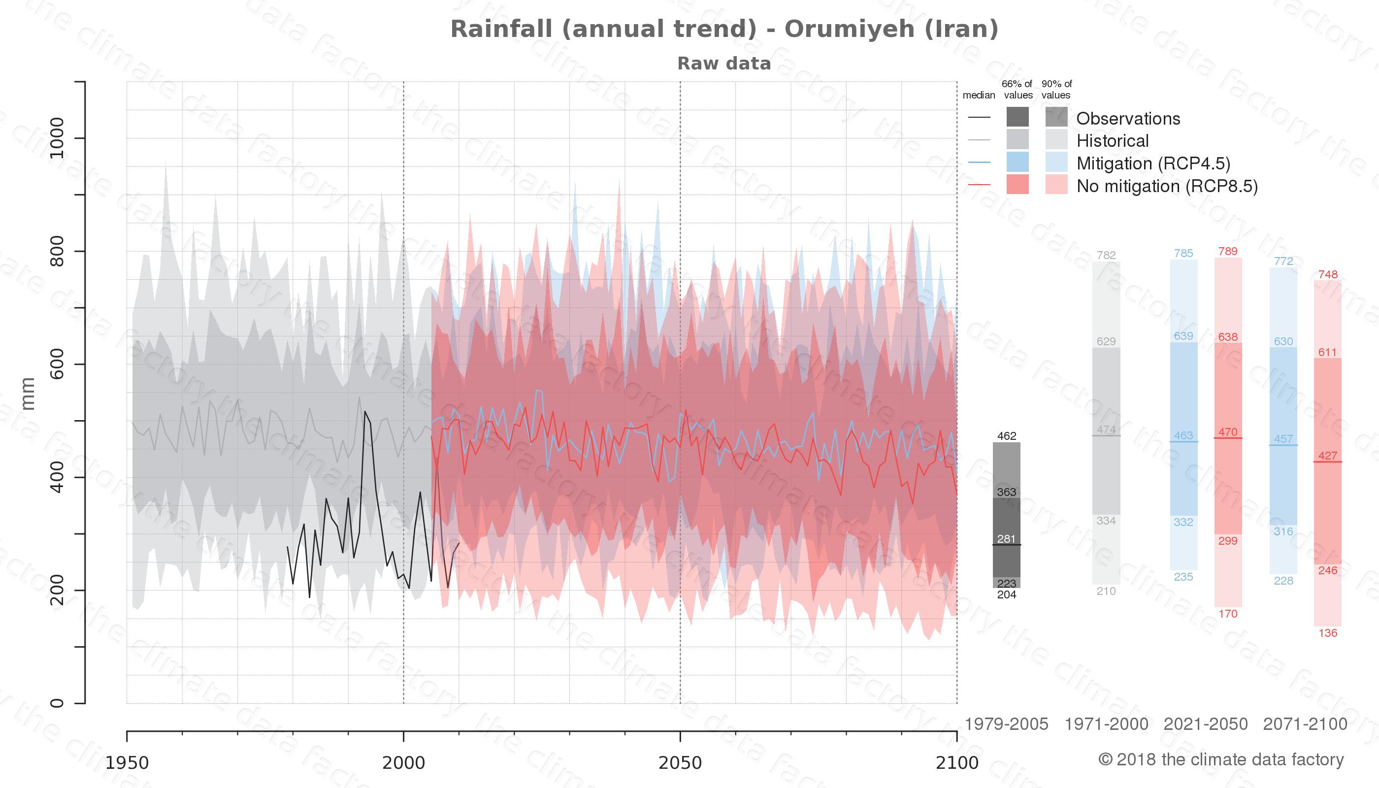 climate change data policy adaptation climate graph city data rainfall orumiyeh iran