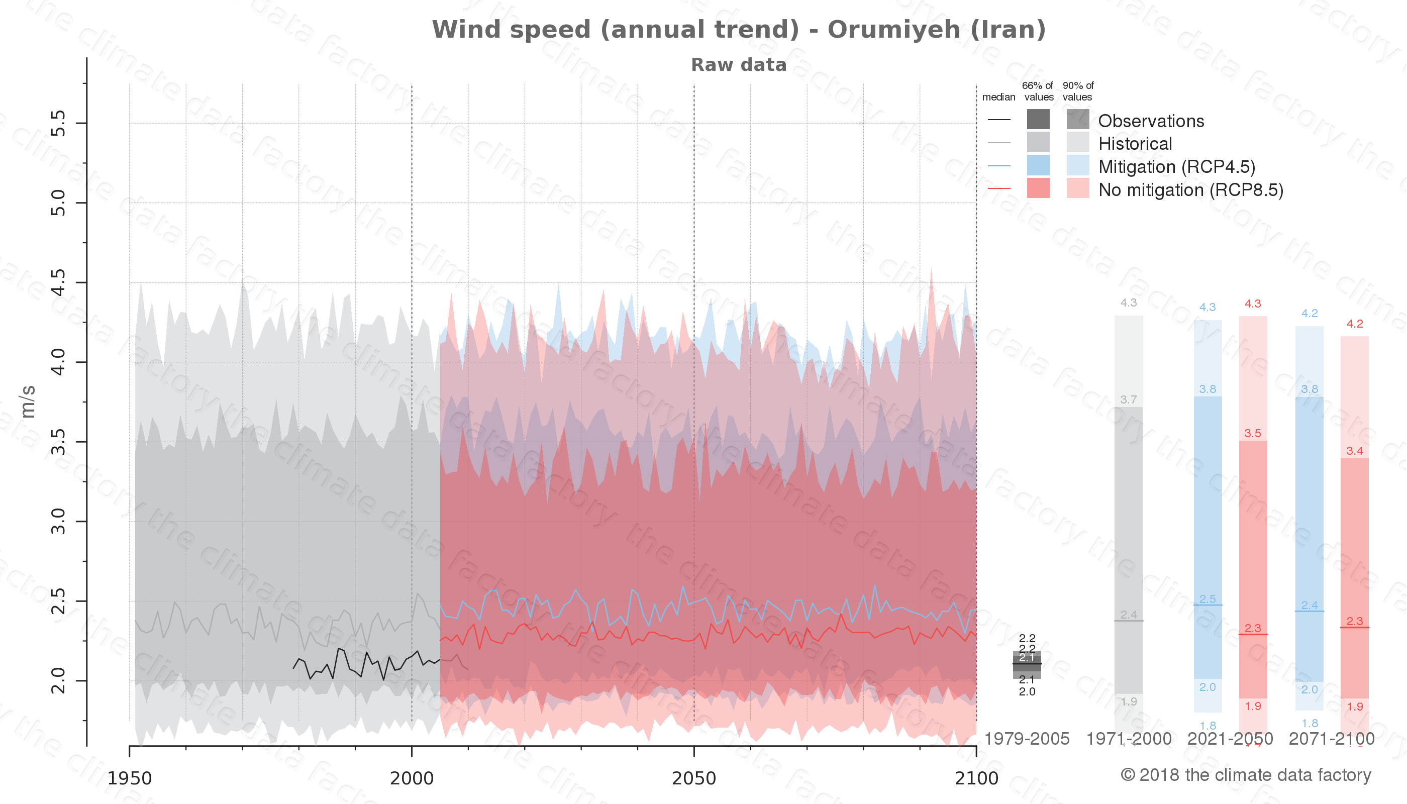climate change data policy adaptation climate graph city data wind-speed orumiyeh iran