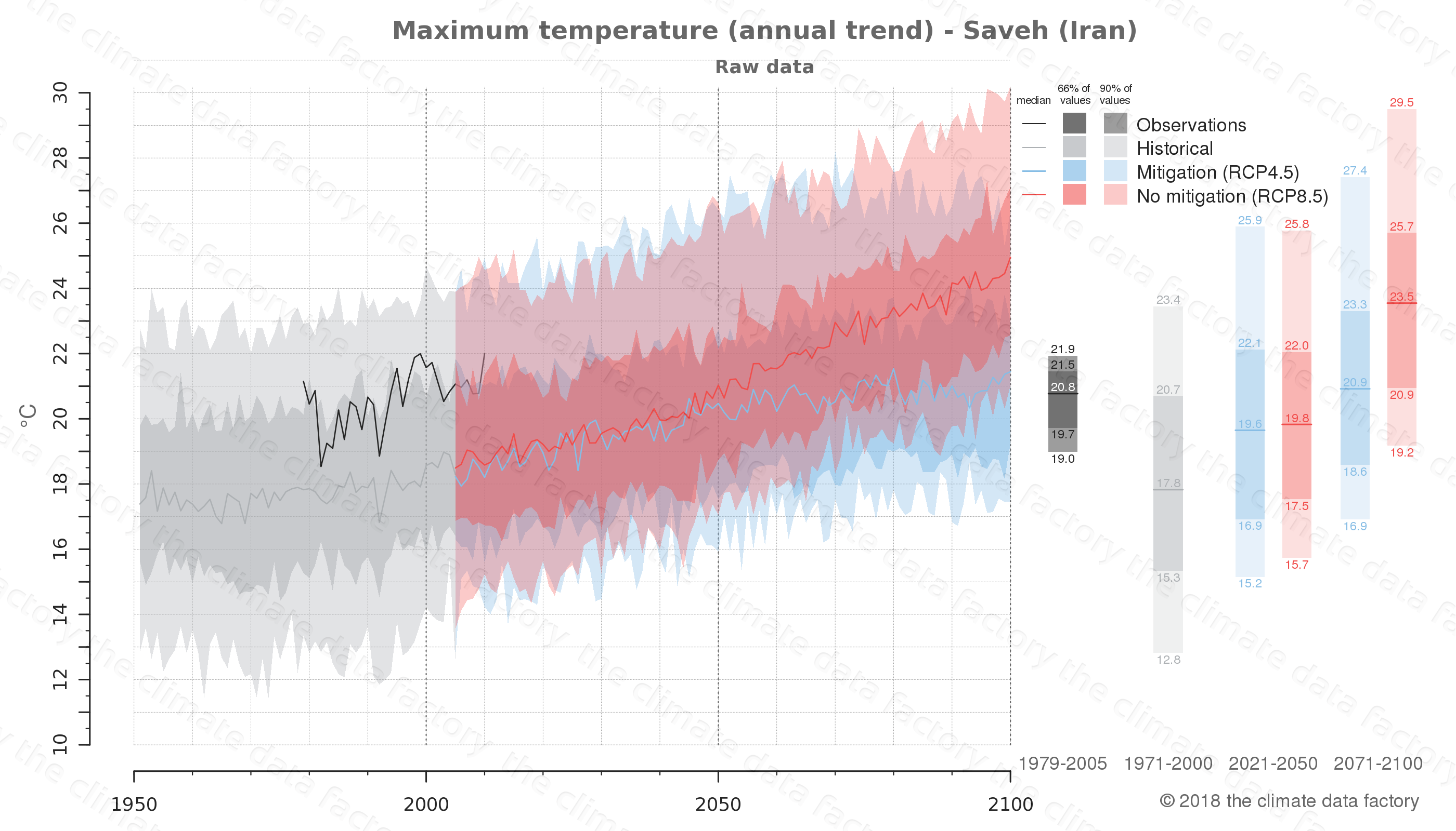 climate change data policy adaptation climate graph city data maximum-temperature saveh iran