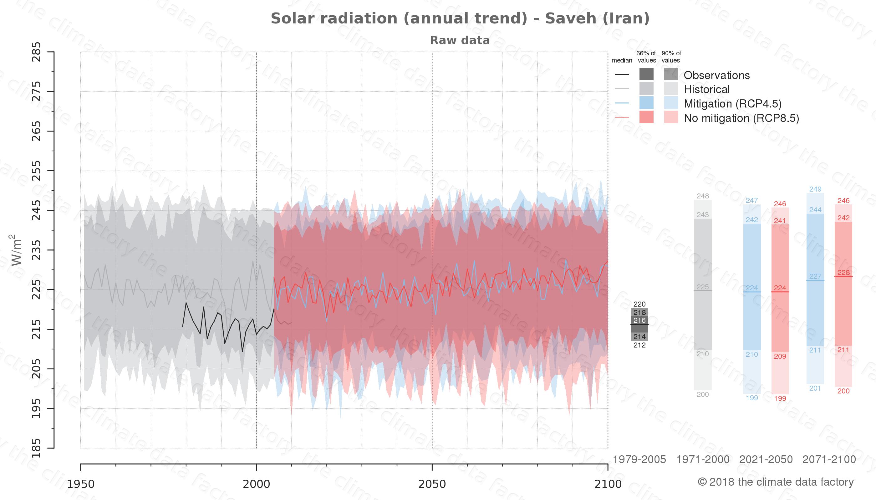 climate change data policy adaptation climate graph city data solar-radiation saveh iran