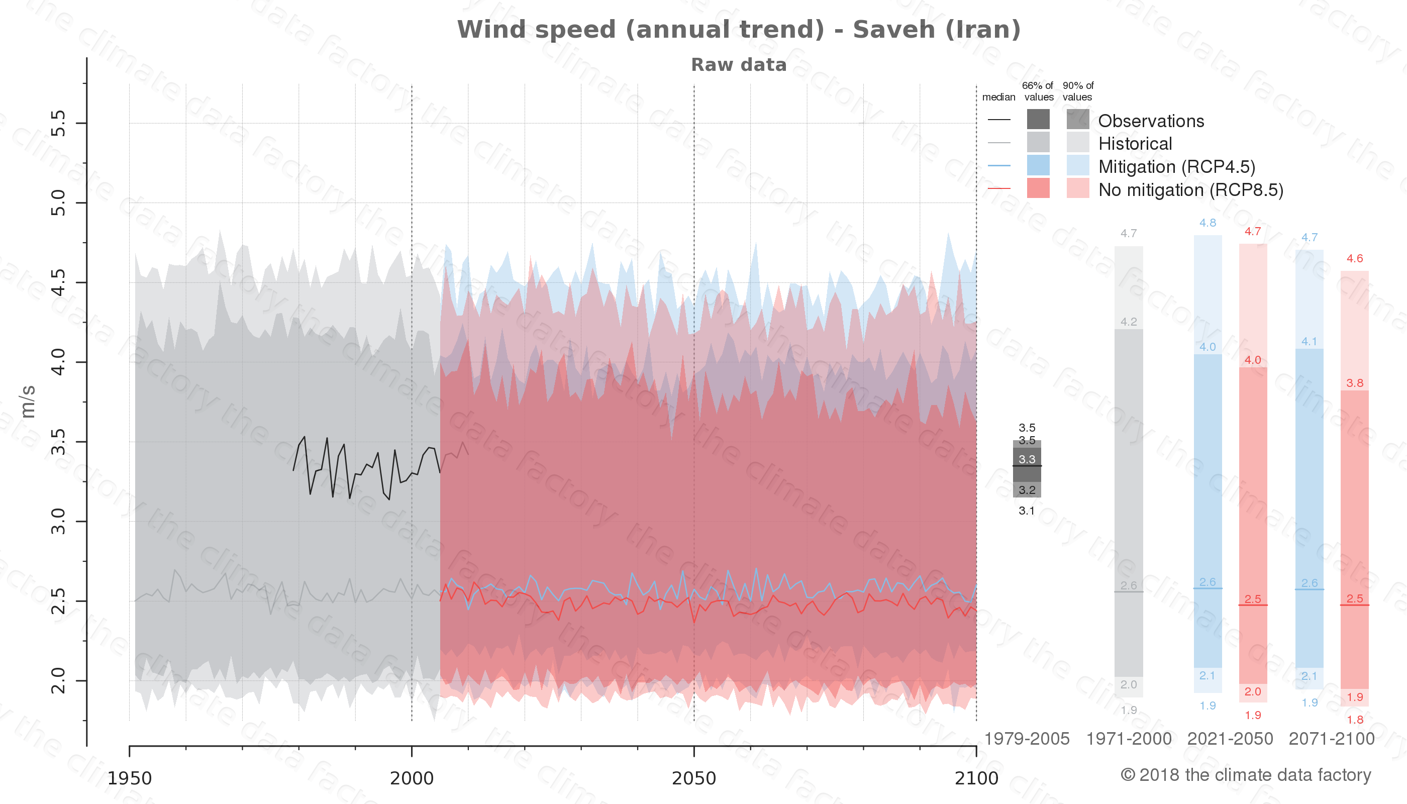 climate change data policy adaptation climate graph city data wind-speed saveh iran