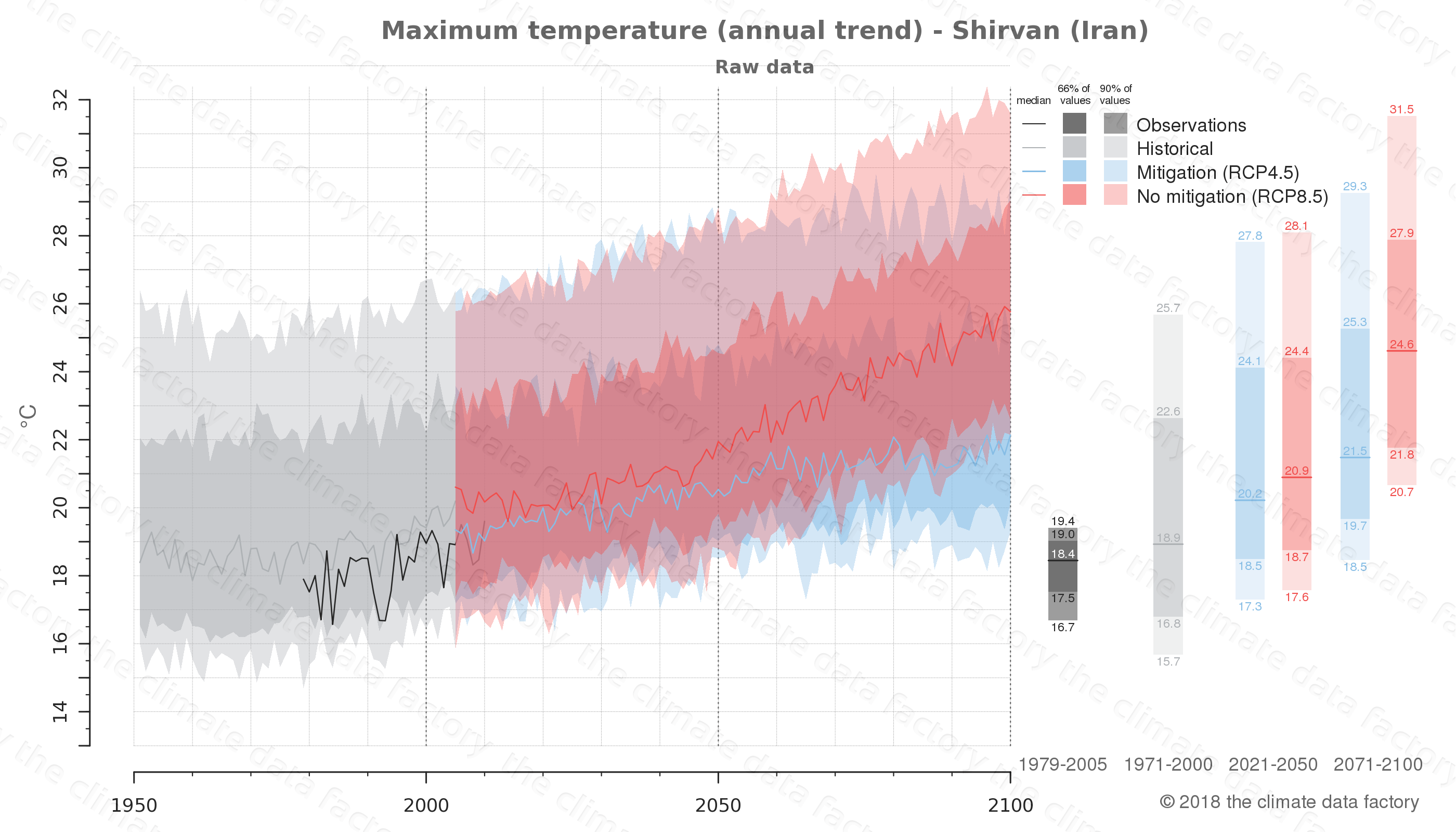 climate change data policy adaptation climate graph city data maximum-temperature shirvan iran