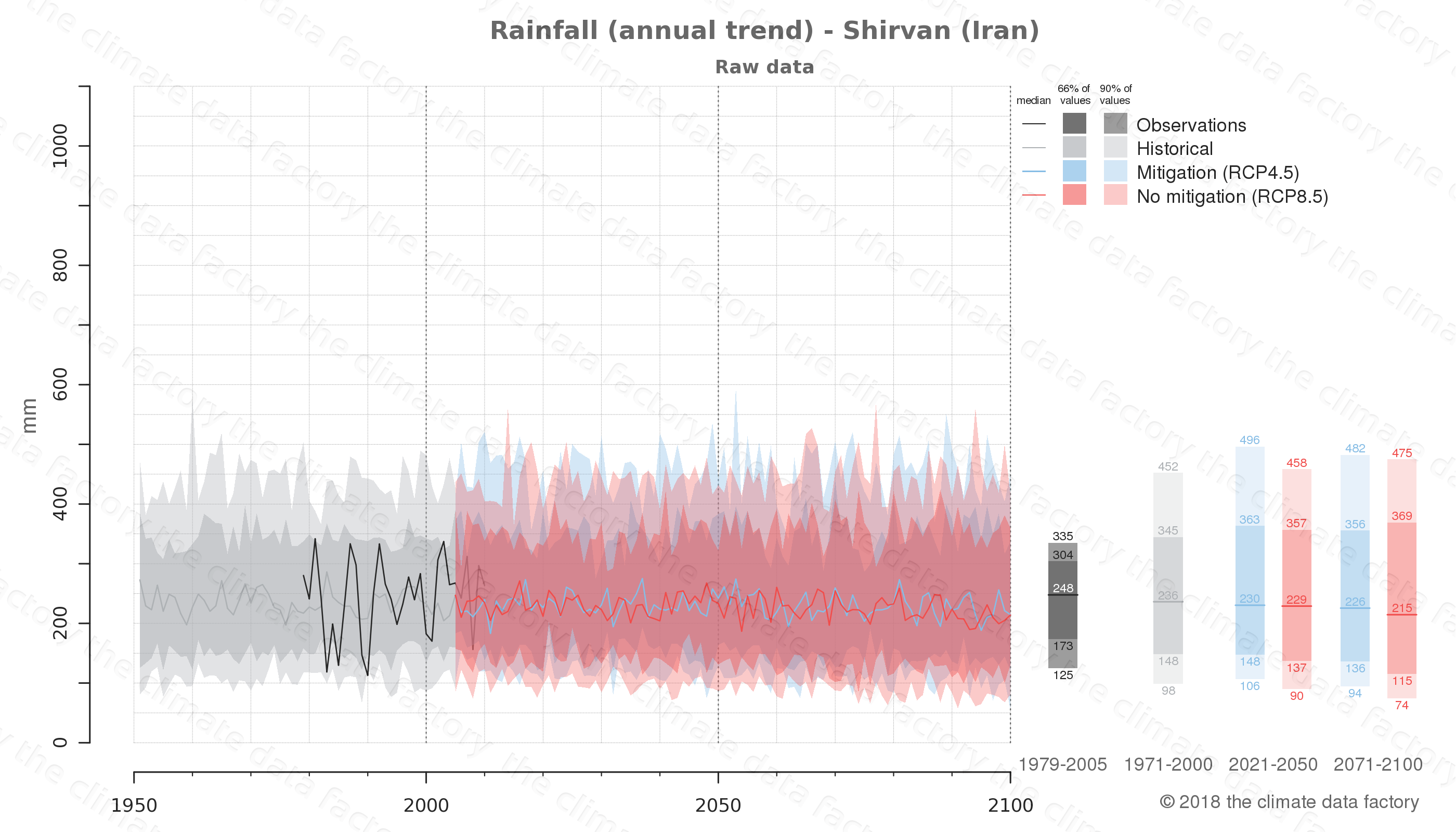 climate change data policy adaptation climate graph city data rainfall shirvan iran