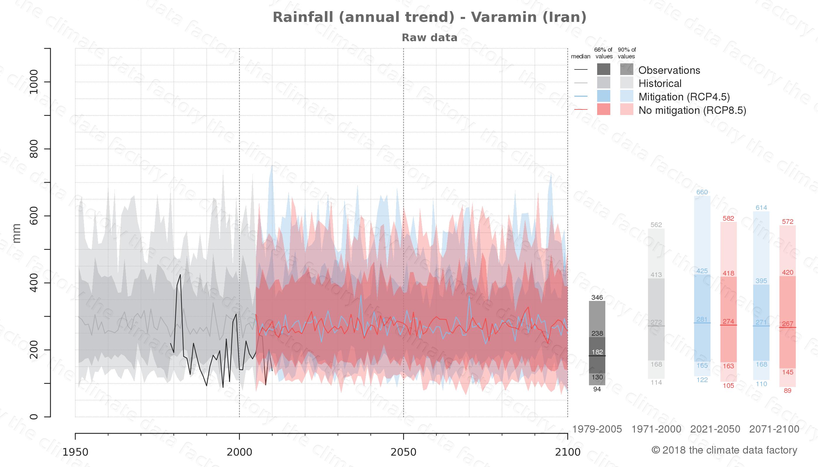 climate change data policy adaptation climate graph city data rainfall varamin iran