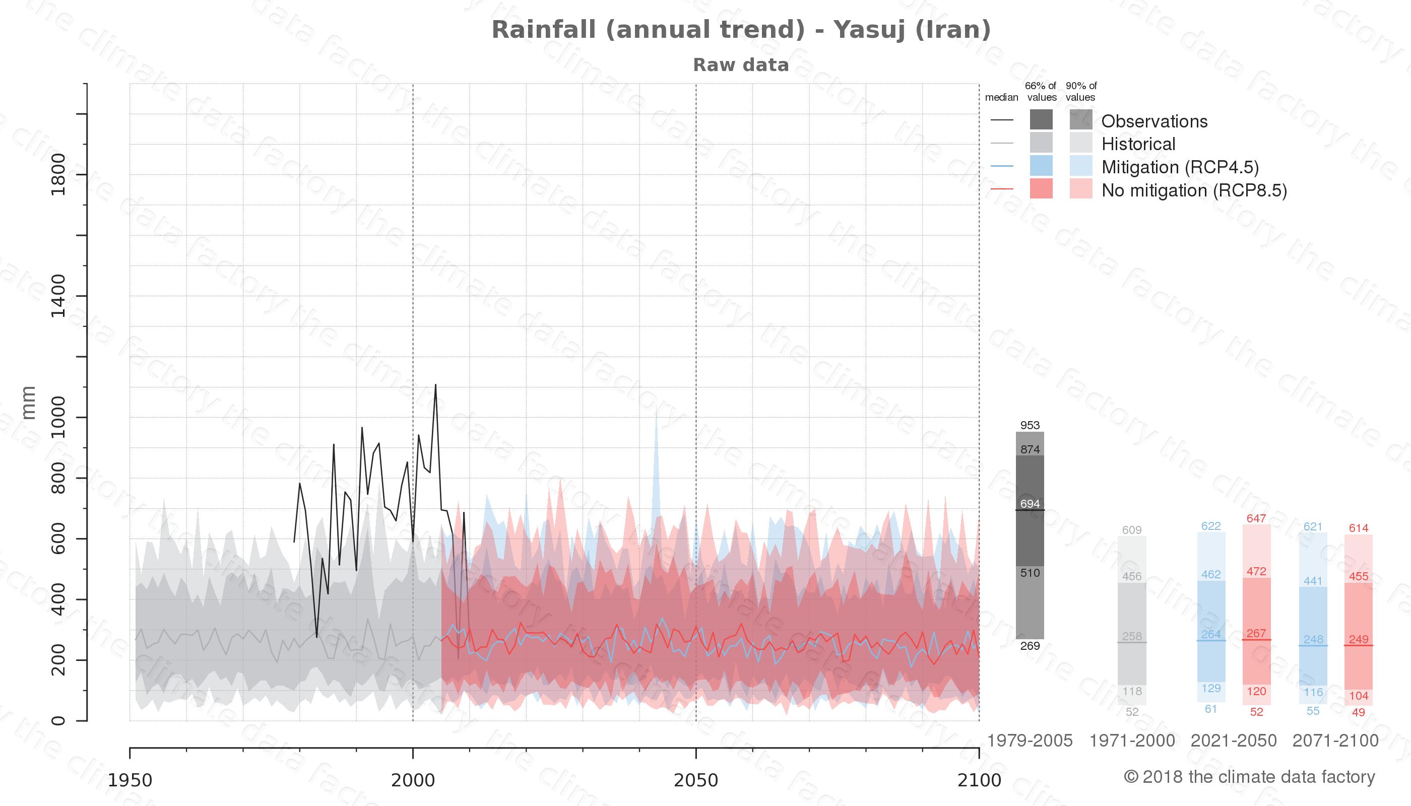 climate change data policy adaptation climate graph city data rainfall yasuj iran