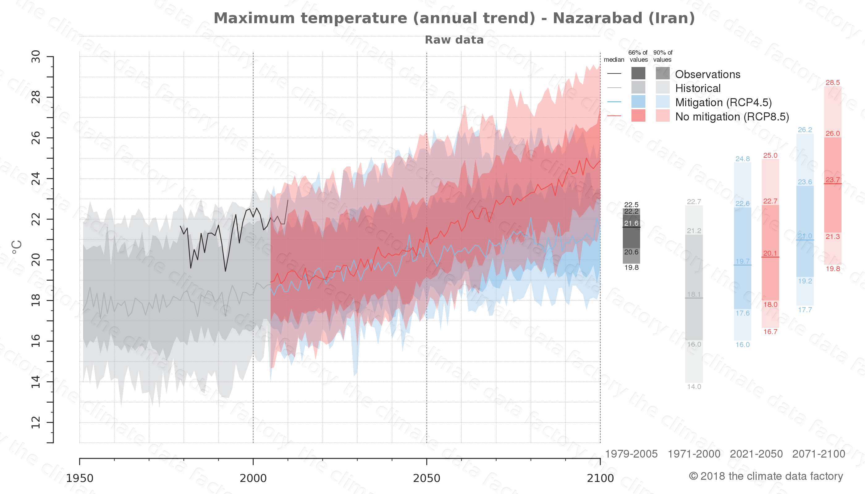 climate change data policy adaptation climate graph city data maximum-temperature nazarabad iran