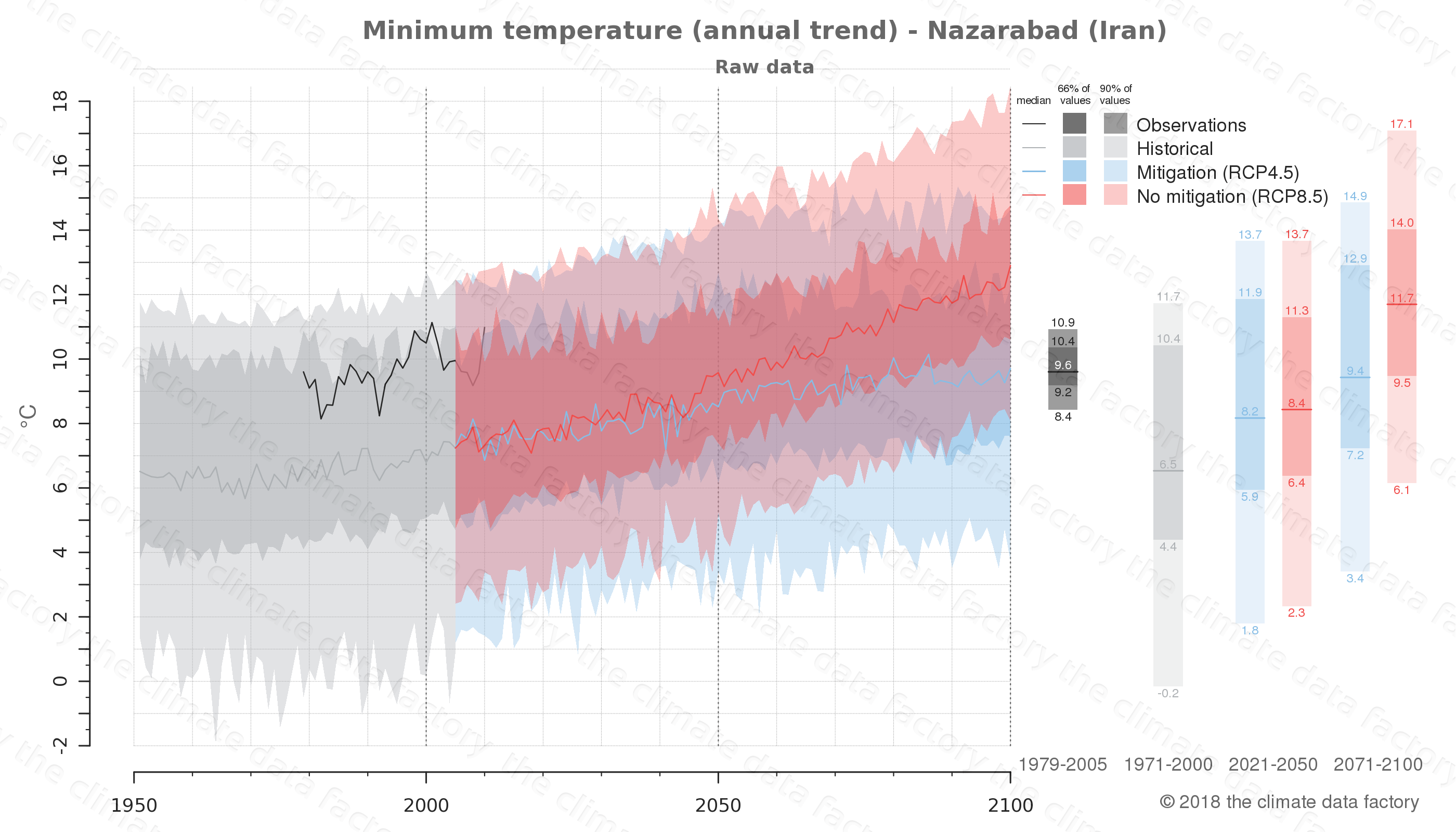 climate change data policy adaptation climate graph city data minimum-temperature nazarabad iran