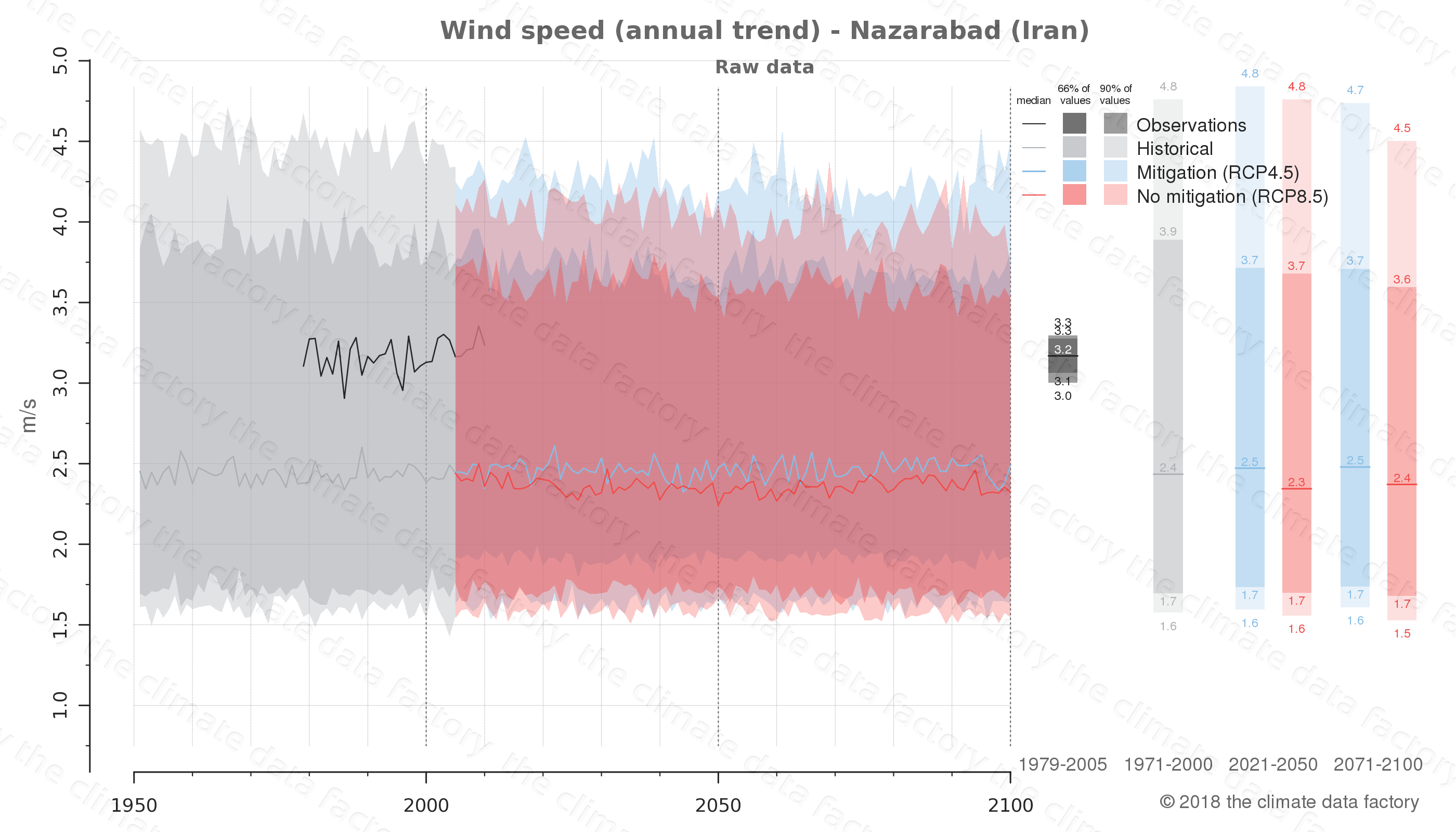 climate change data policy adaptation climate graph city data wind-speed nazarabad iran
